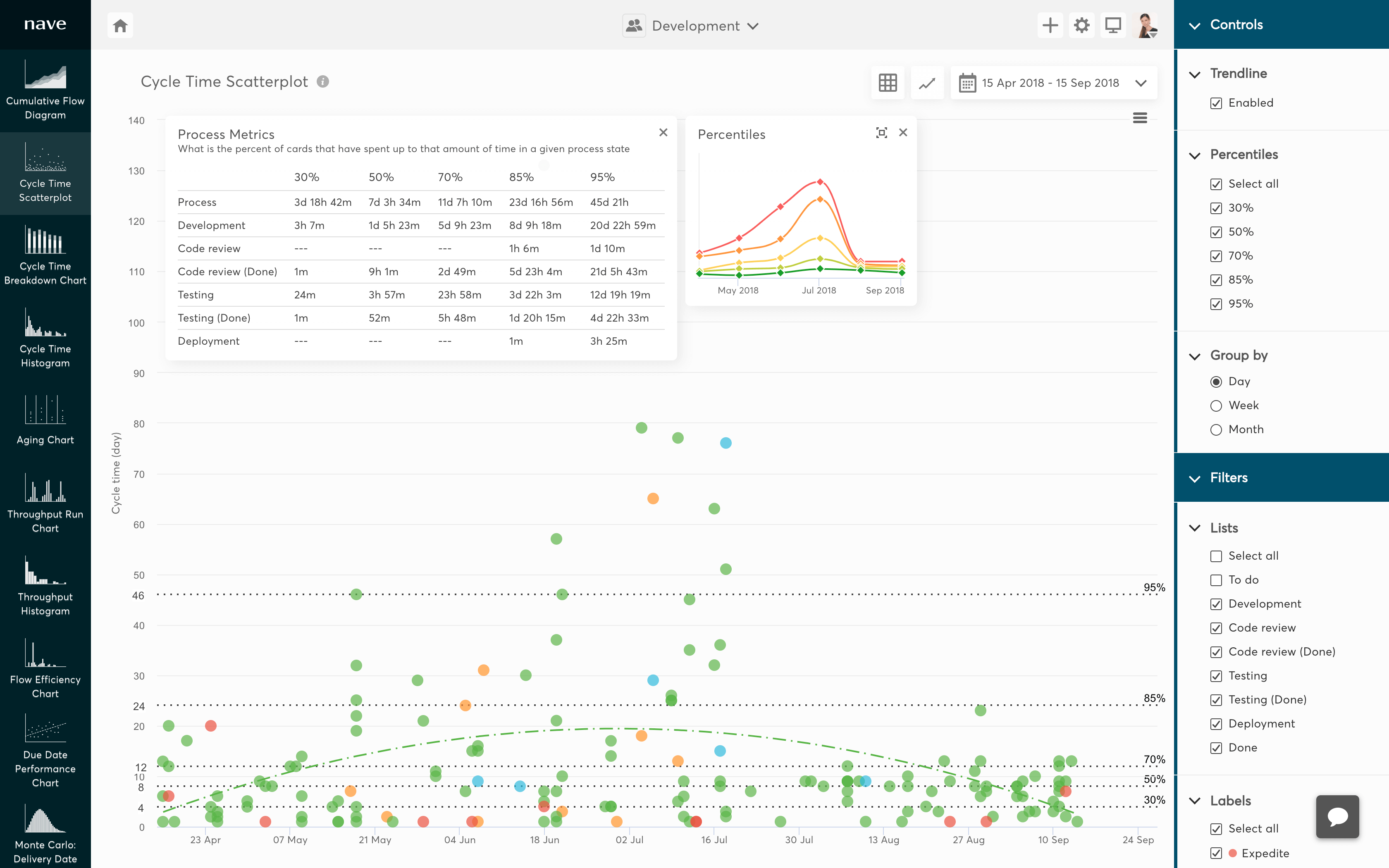 cycle time scatterplot for asana