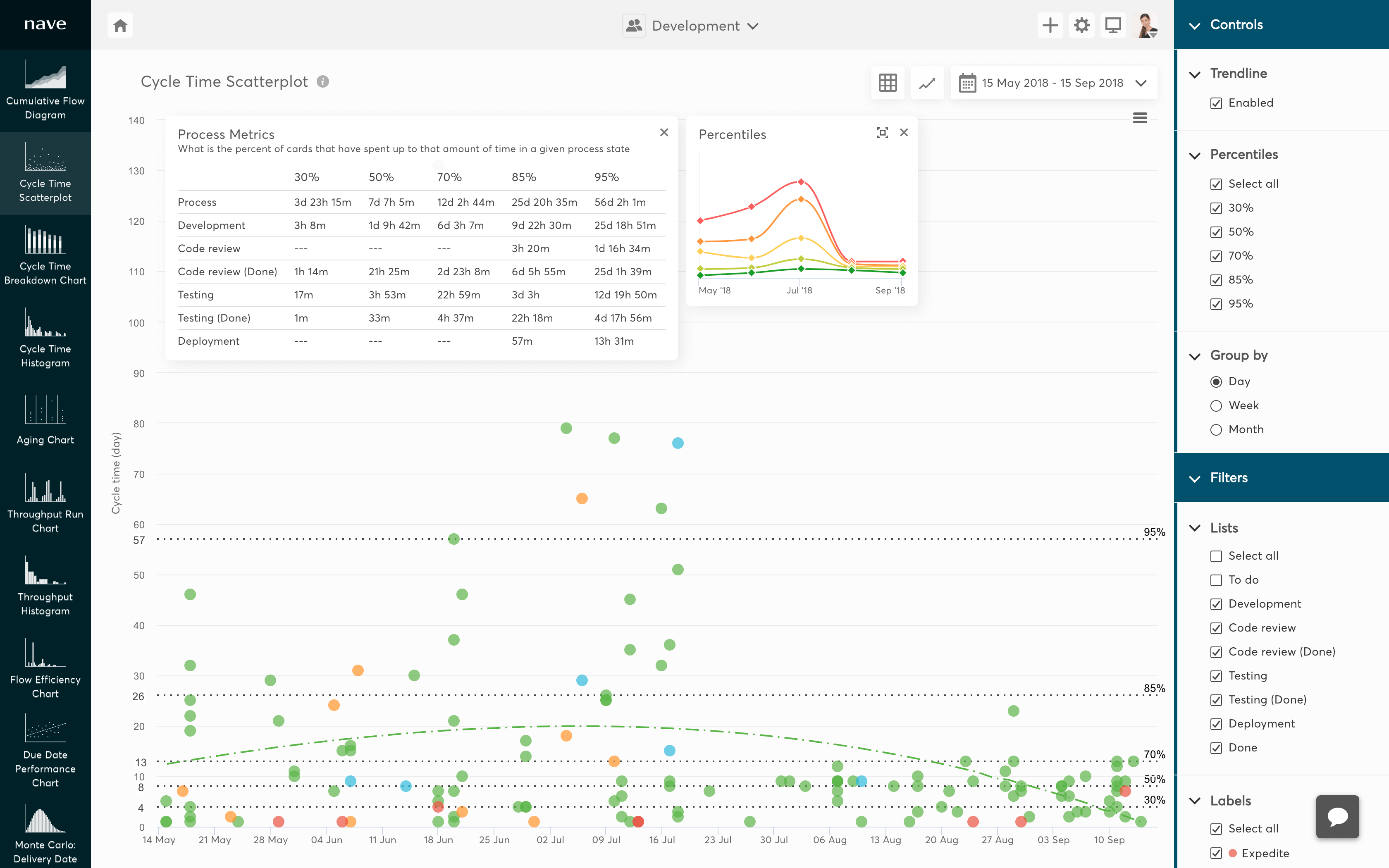 cycle time scatterplot for azure devops