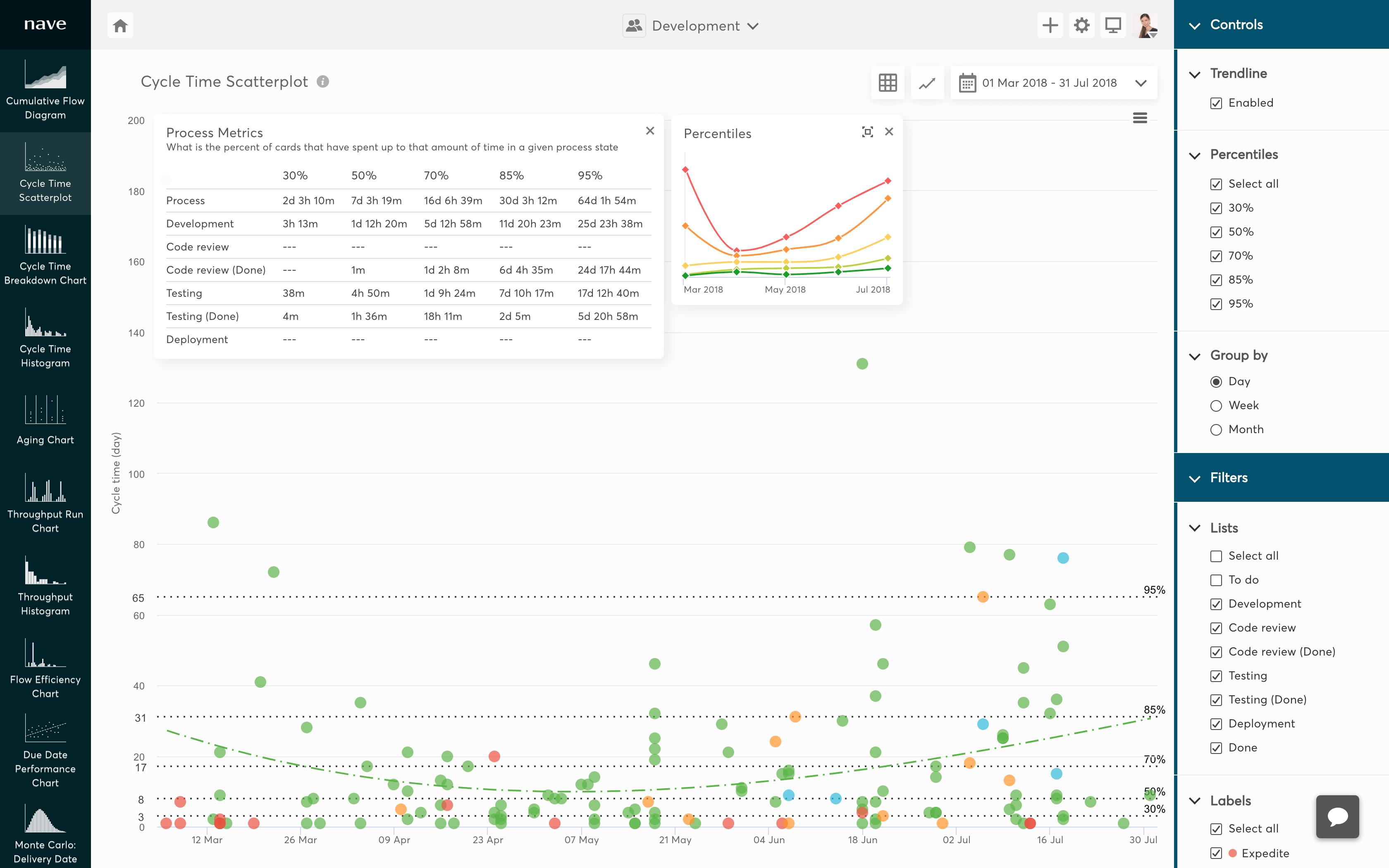 cycle time scatterplot for jira