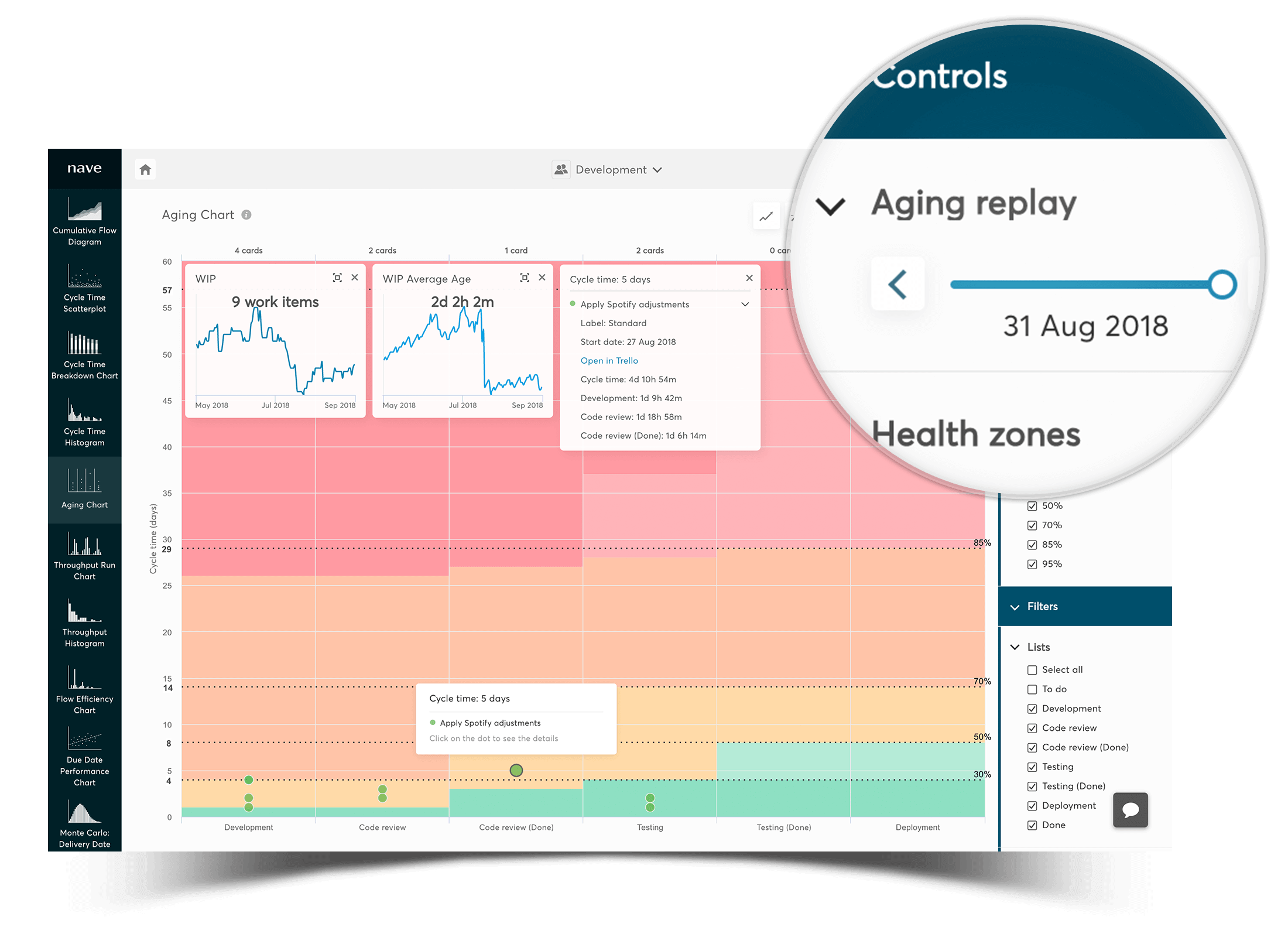 aging chart - review the state of your process in the past