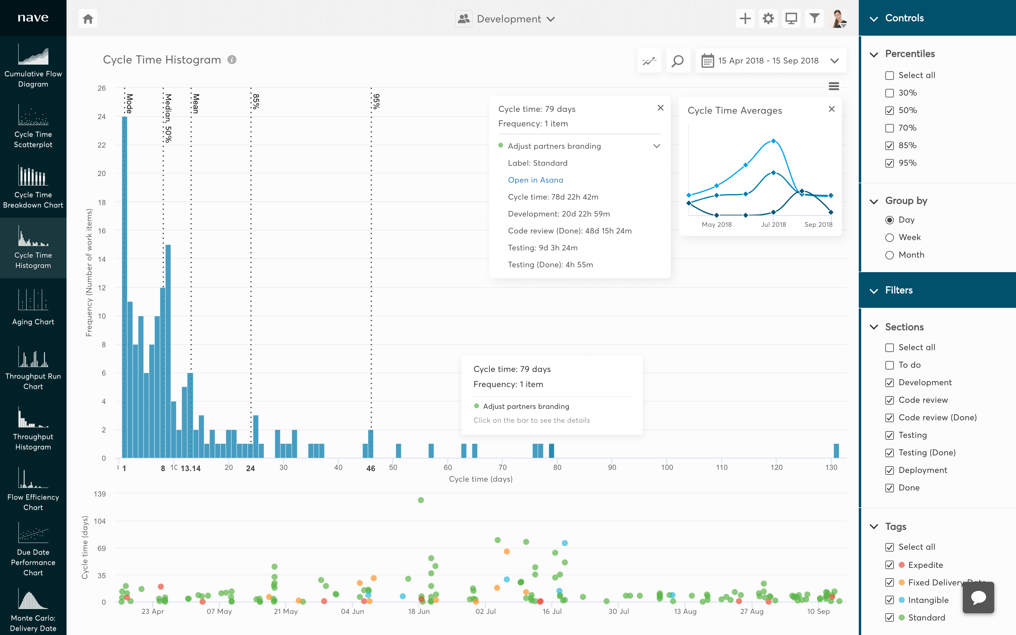 cycle time histogram for asana