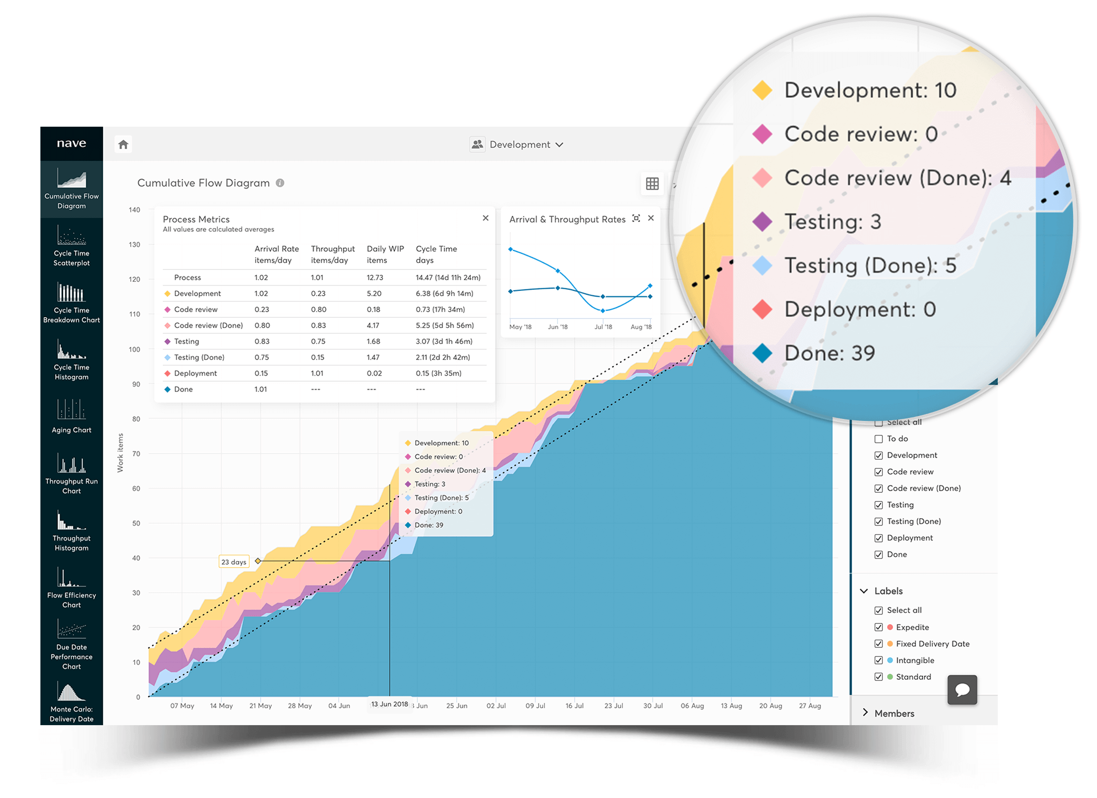 cumulative flow diagram - measure amount of work in progress