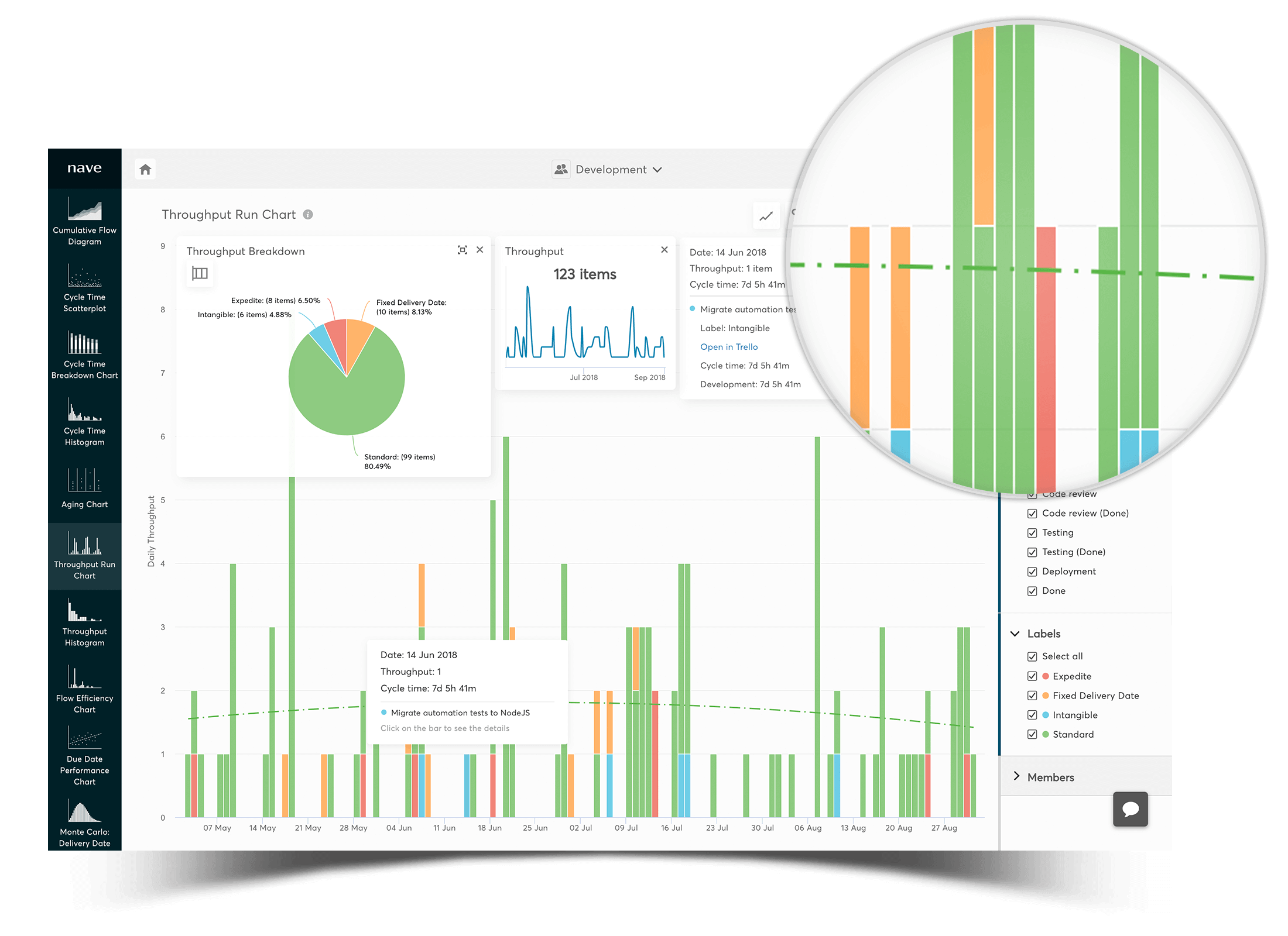 throughput run chart - monitor your throughput trends mobile