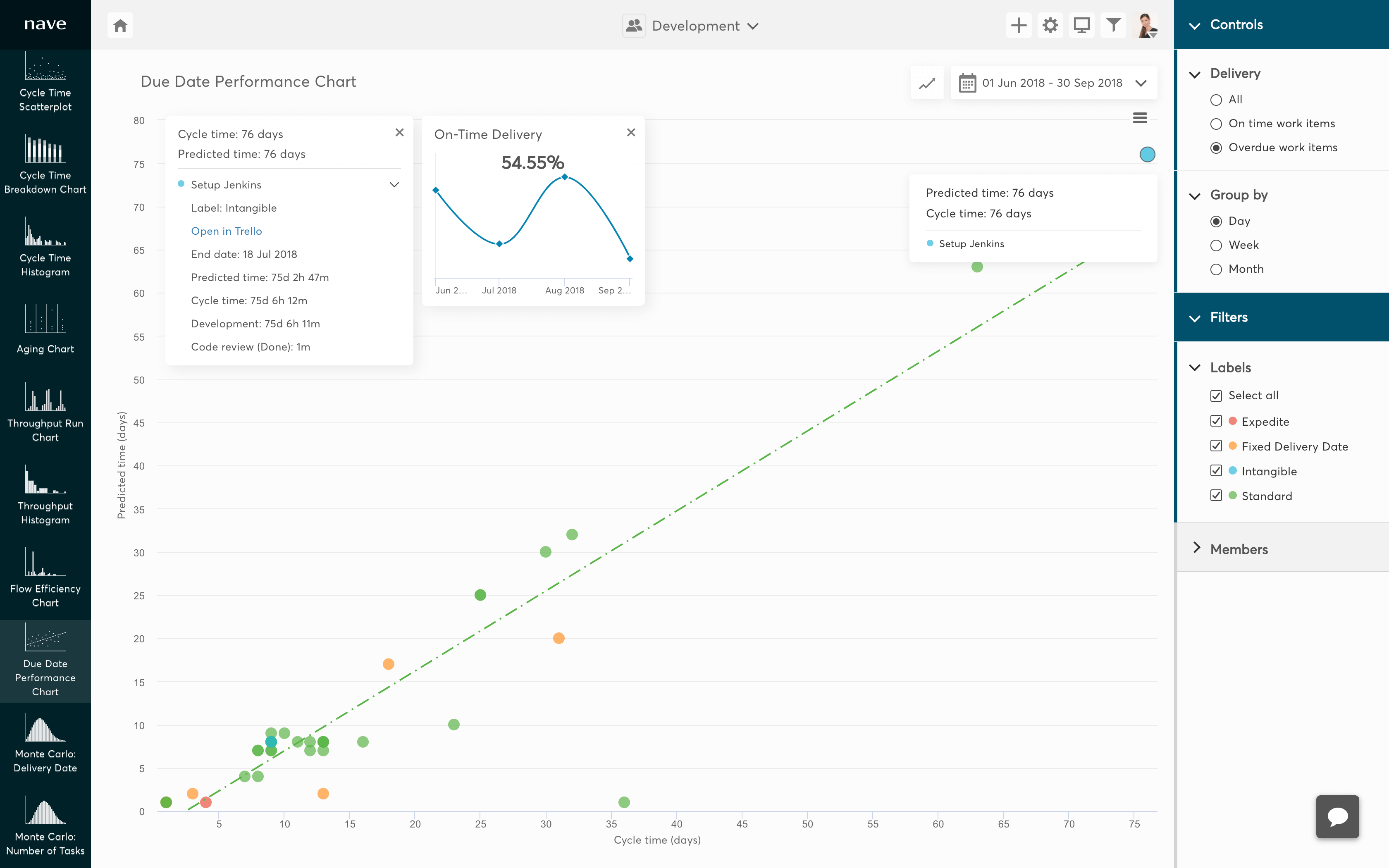due date performance chart for trello