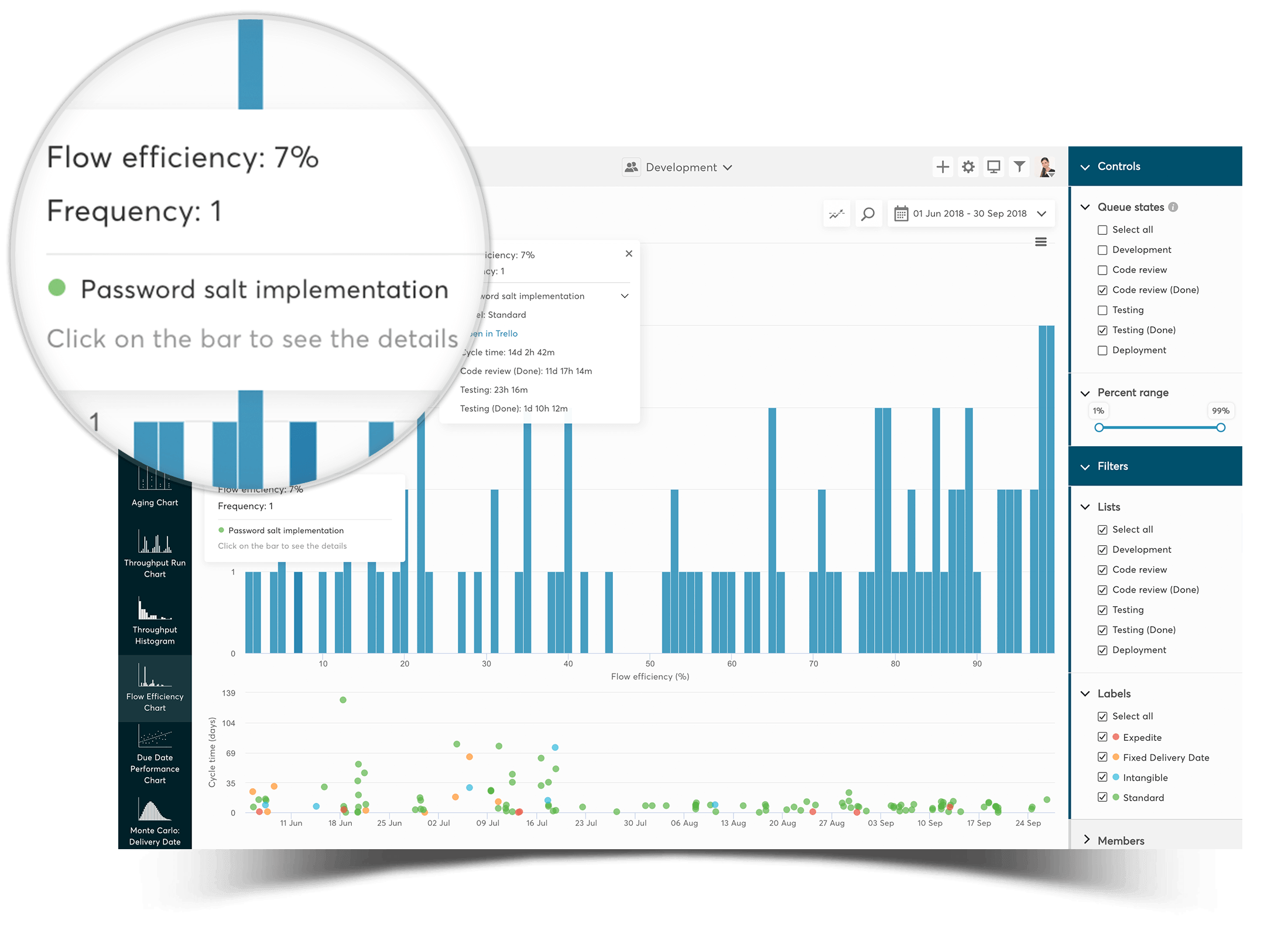 flow-efficiency-chart for trello - measure your flow efficiency