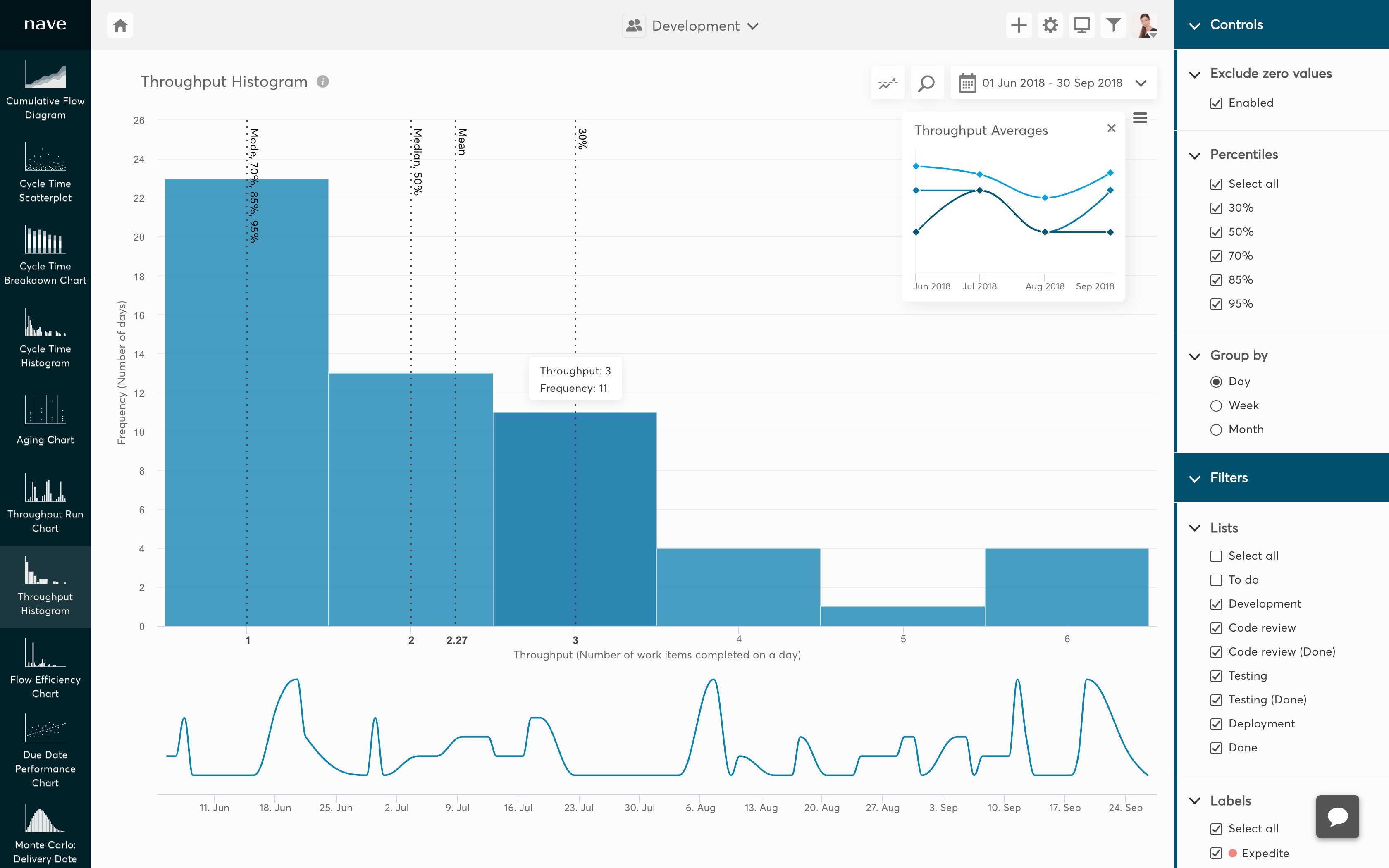 throughput histogram for trello