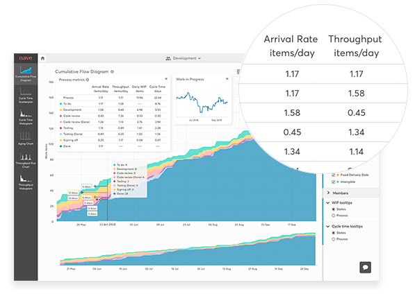 cumulative flow diagram for versionone - monitor your process health
