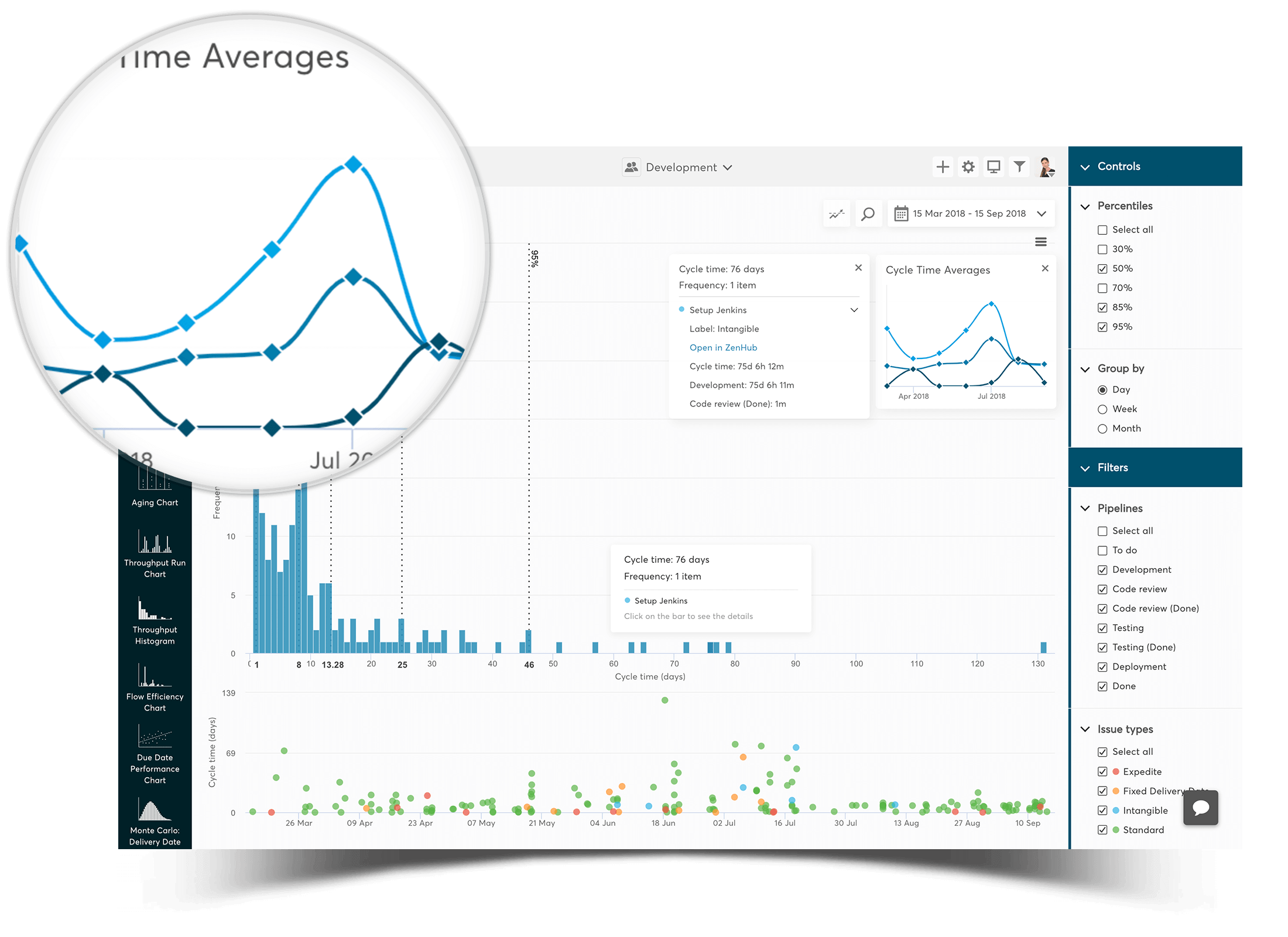 cycle time histogram for zenhub - observe your delivery performance
