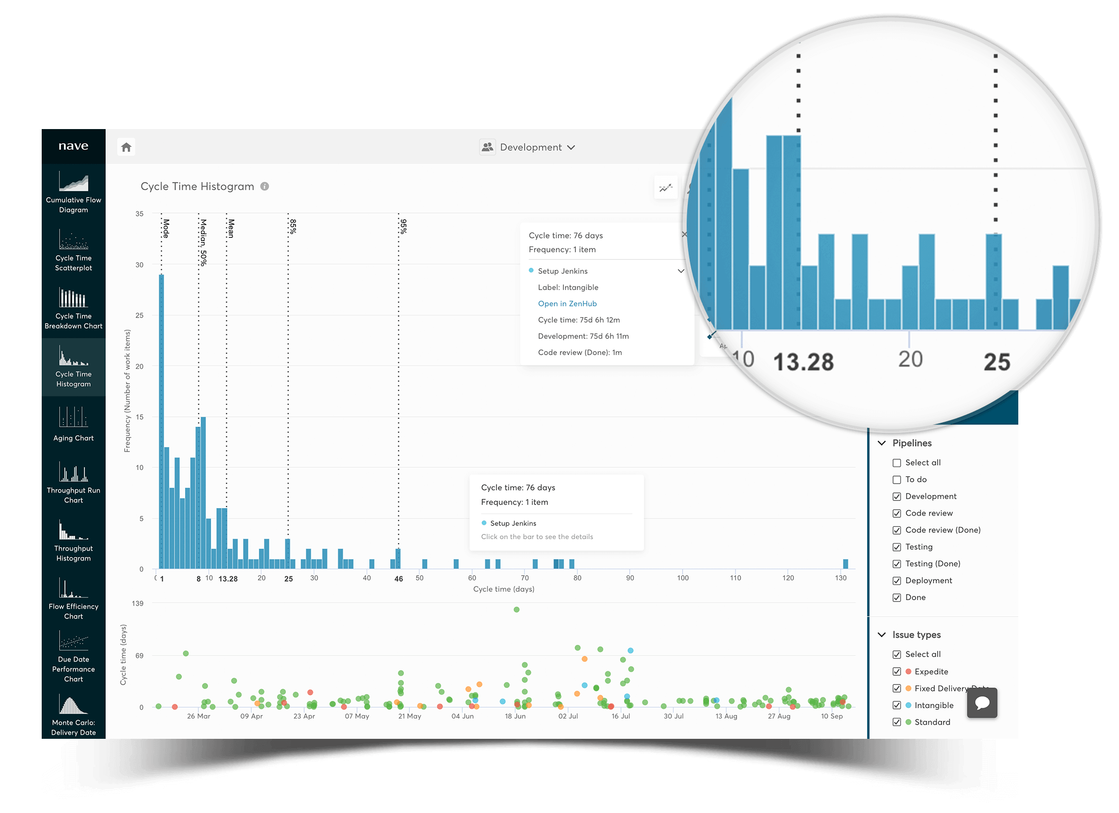 cycle time histogram for zenhub - produce accurate delivery forecasts mobile