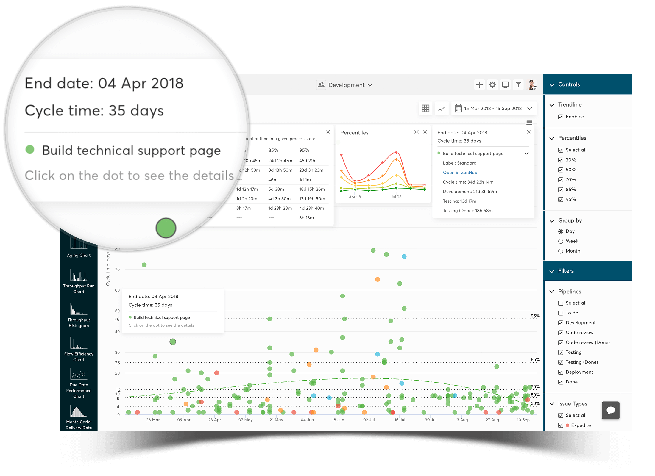 cycle time scatterplot for zenhub - observe your cycle times