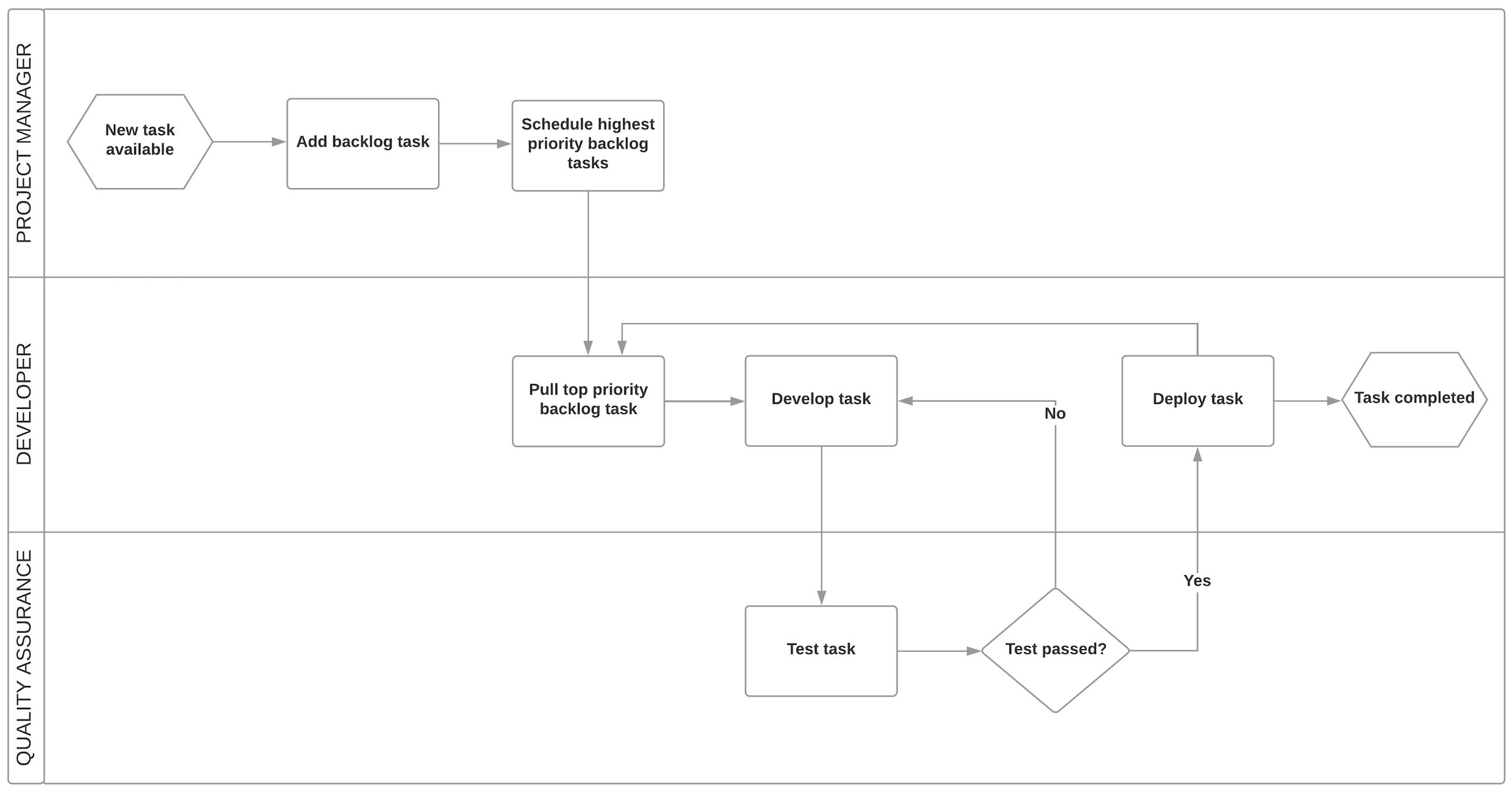 development team process flowchart