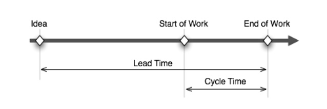 Kanban cycle time lead time