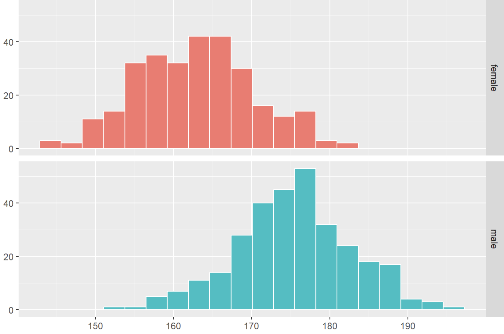 Histogram data visualisation