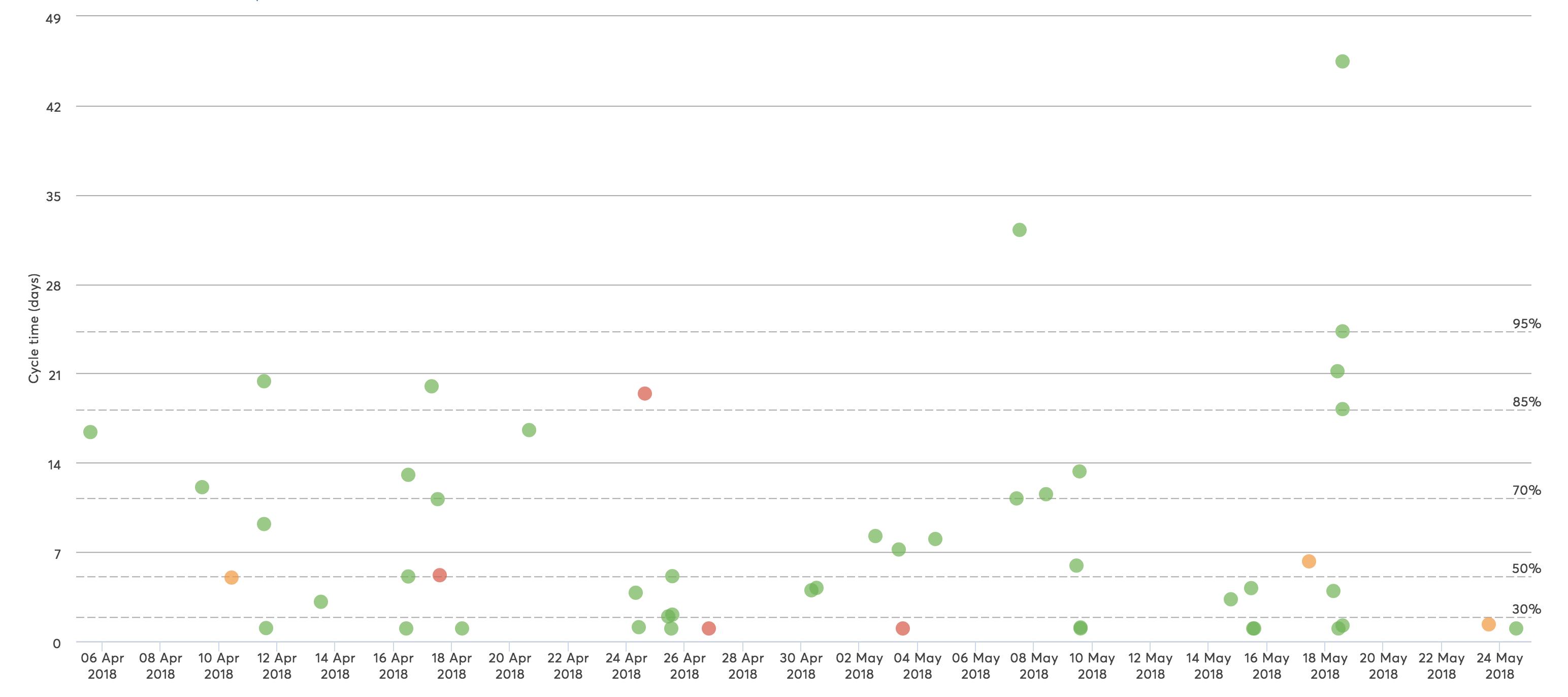 Kanban Cycle Time Scatterplot Patterns - Gaps