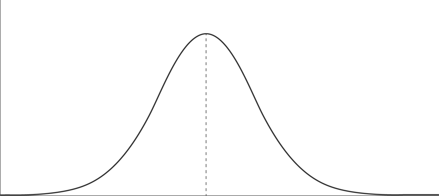 Frequency distribution types: Normal distribution