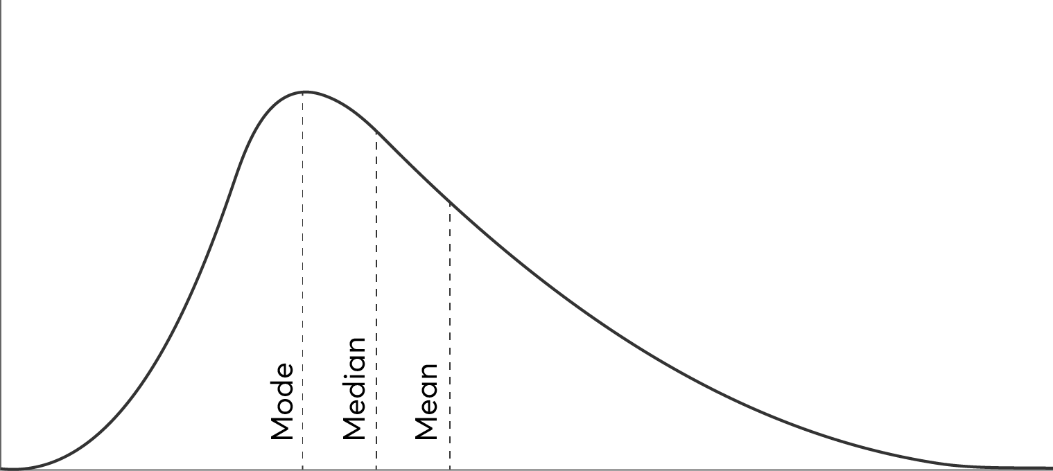 Frequency distribution types: Right skewed distribution