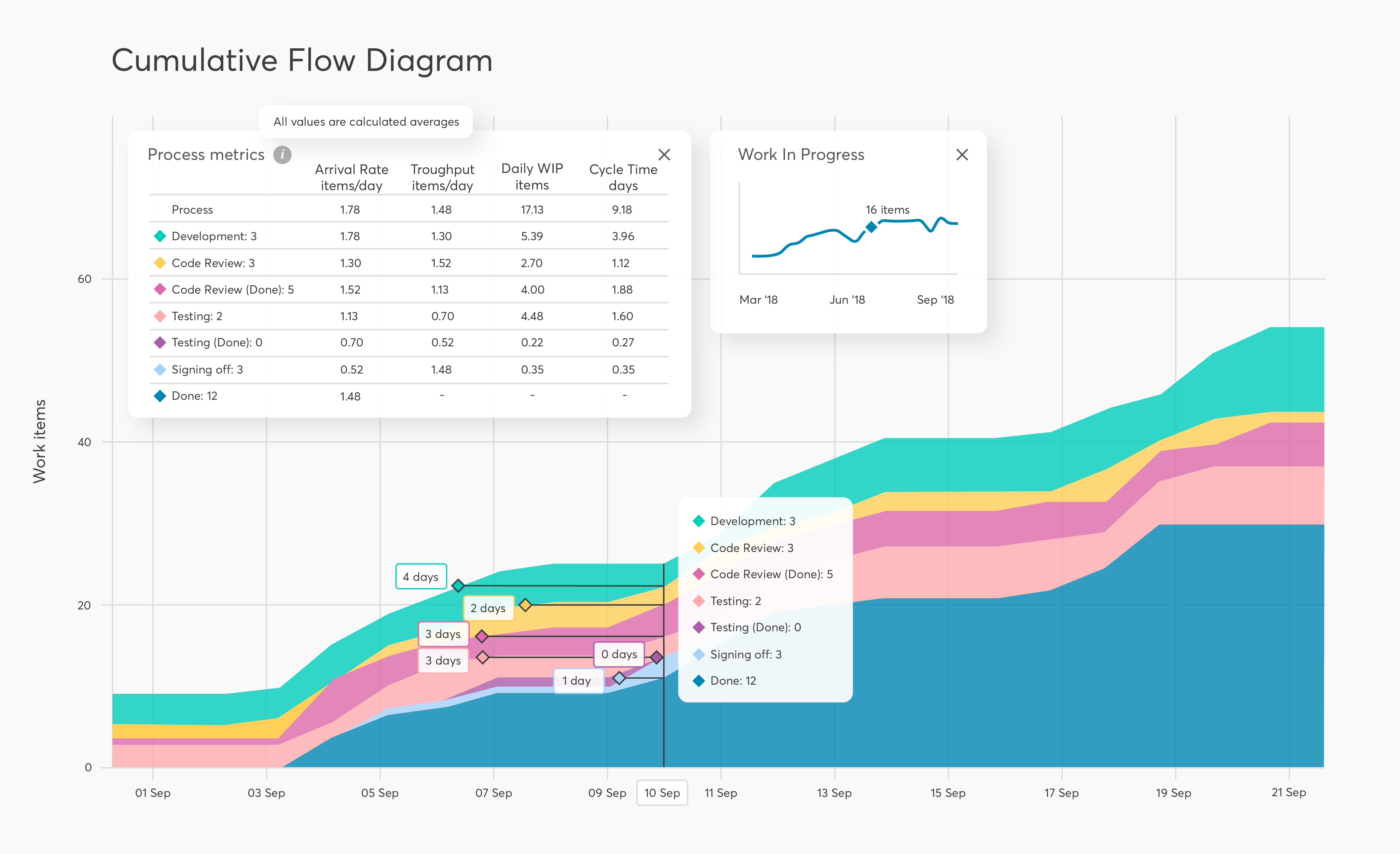 Cumulative flow diagram with details