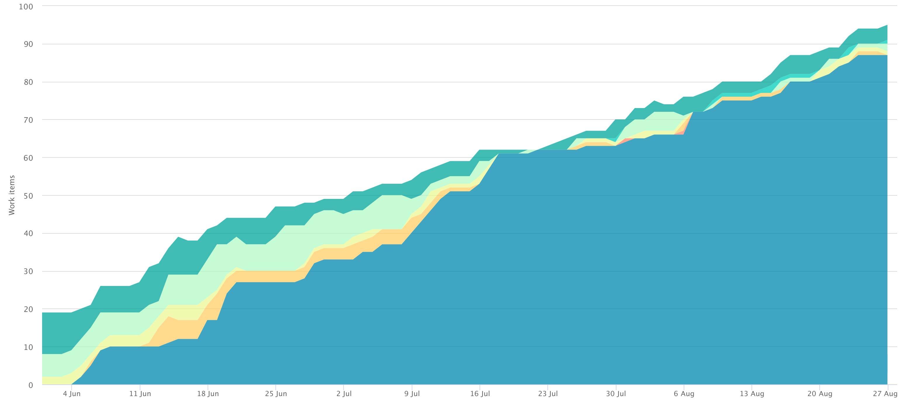 Increase productivity - Cumulative flow diagram without bottleneck