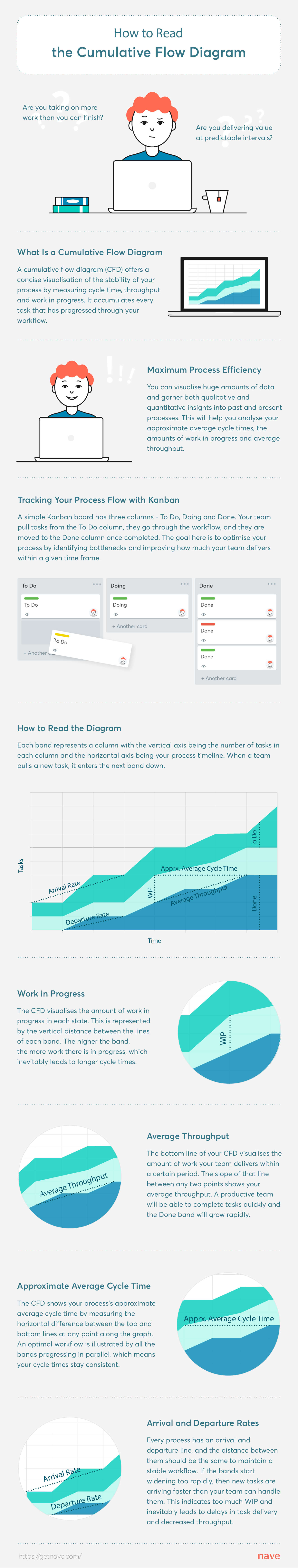 How to read the Cumulative Flow Diagram (Infographic)