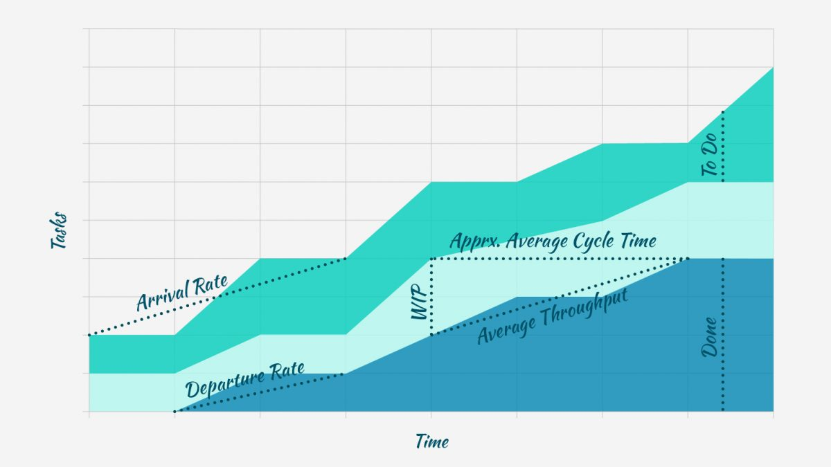 How to Read the Cumulative Flow Diagram [Infographic]