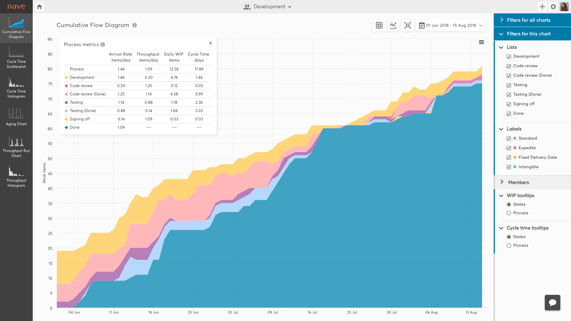 Cumulative flow diagram with queue states