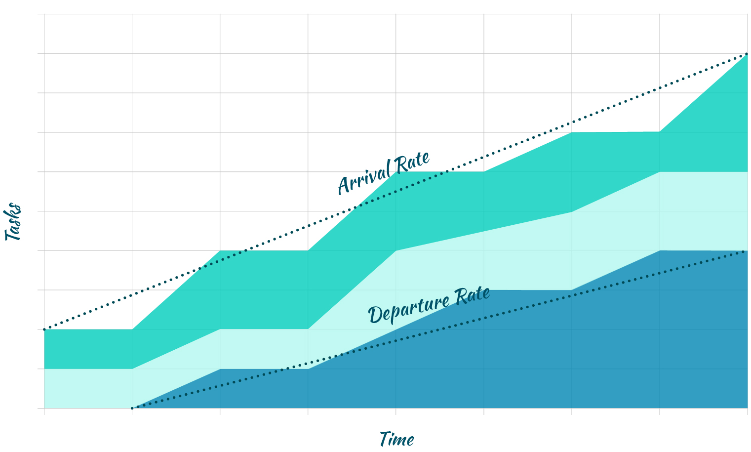 Workflow efficiency - arrival rate and departure rate