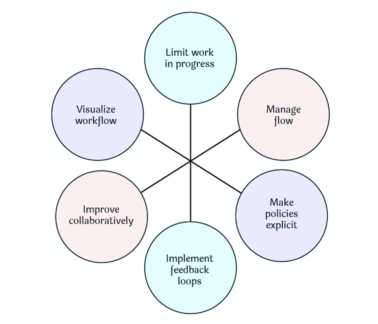 Core practices of the Kanban Method
