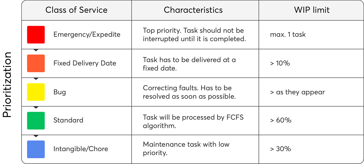 Kanban rules using Classes of Services