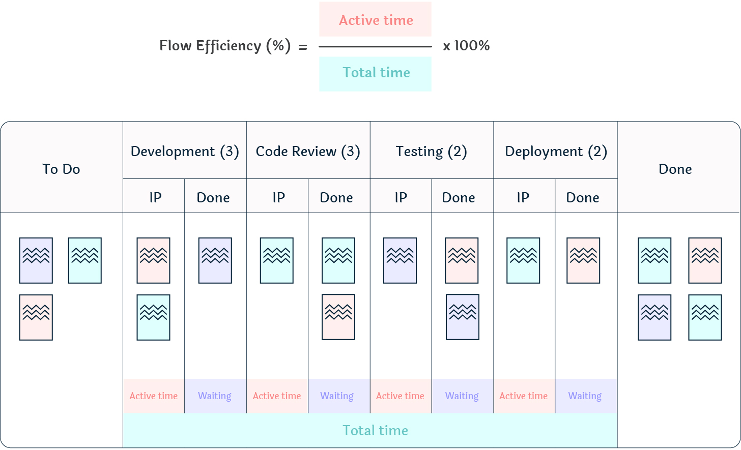 Kanban board with flow efficiency