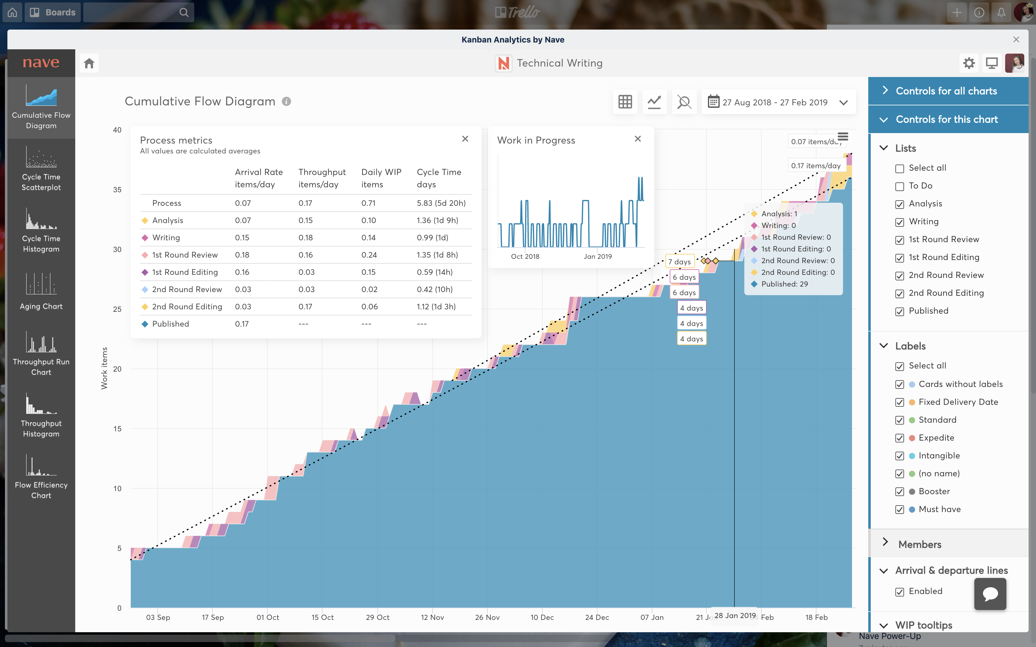Cumulative flow diagram in Trello Power-Up