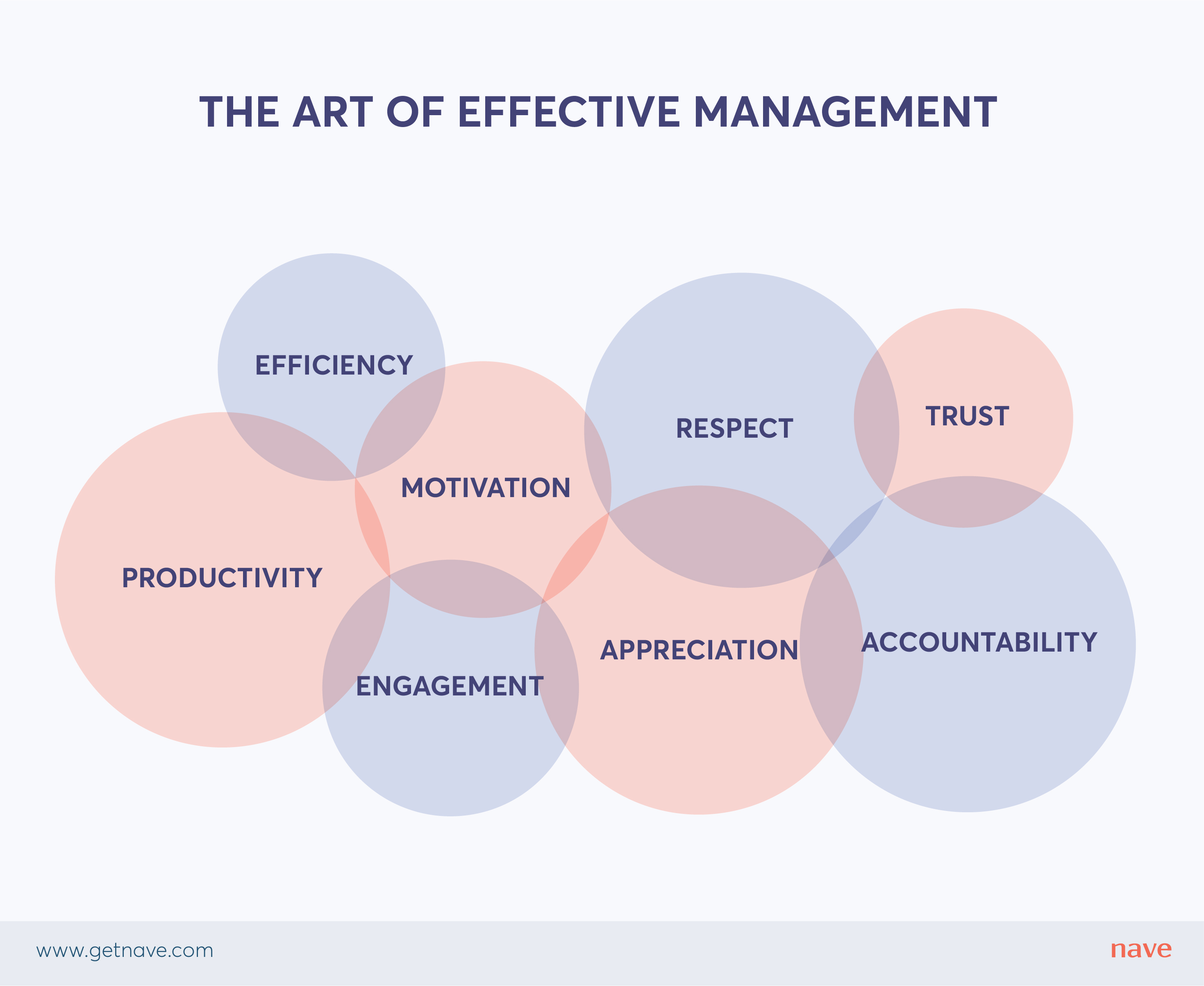 The art of effective management