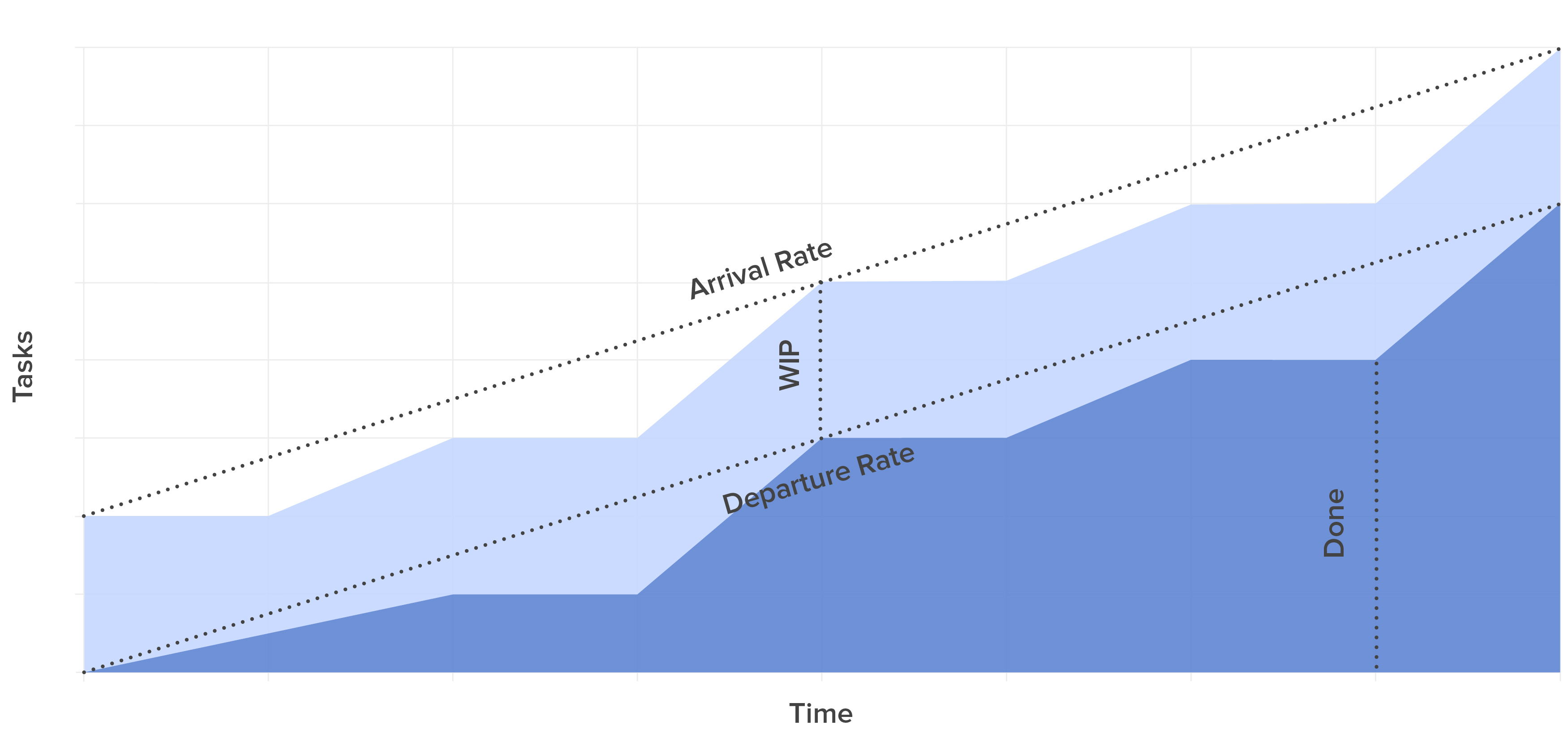 Cumulative Flow Diagram - arrivals and departures