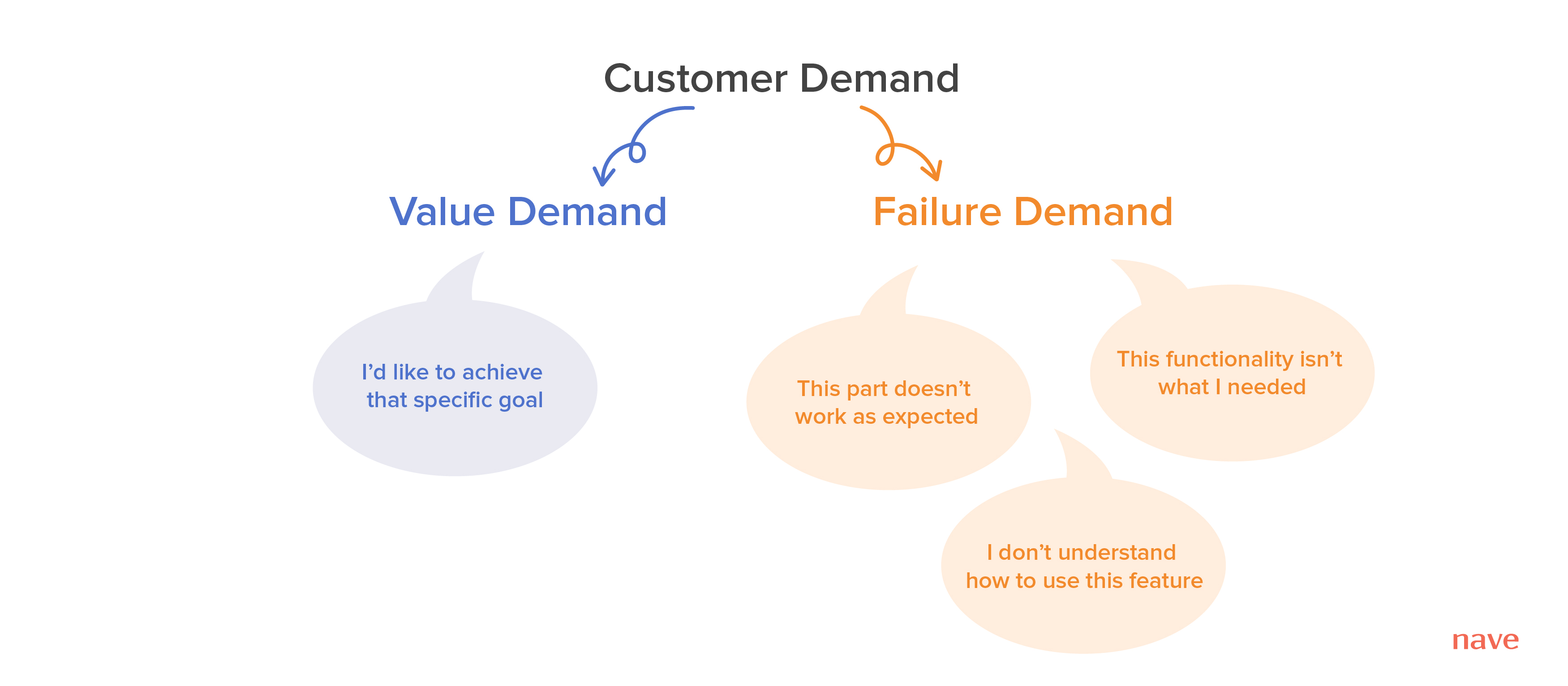 Customer demand - value demand and failure demand