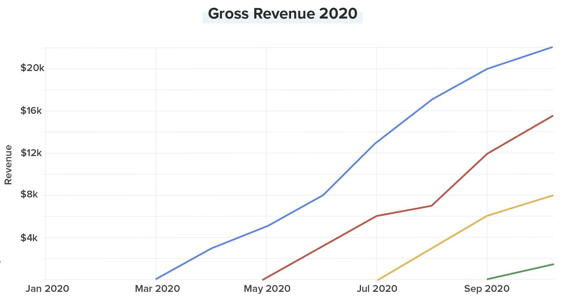 Kanban analytics - annual revenue 2020