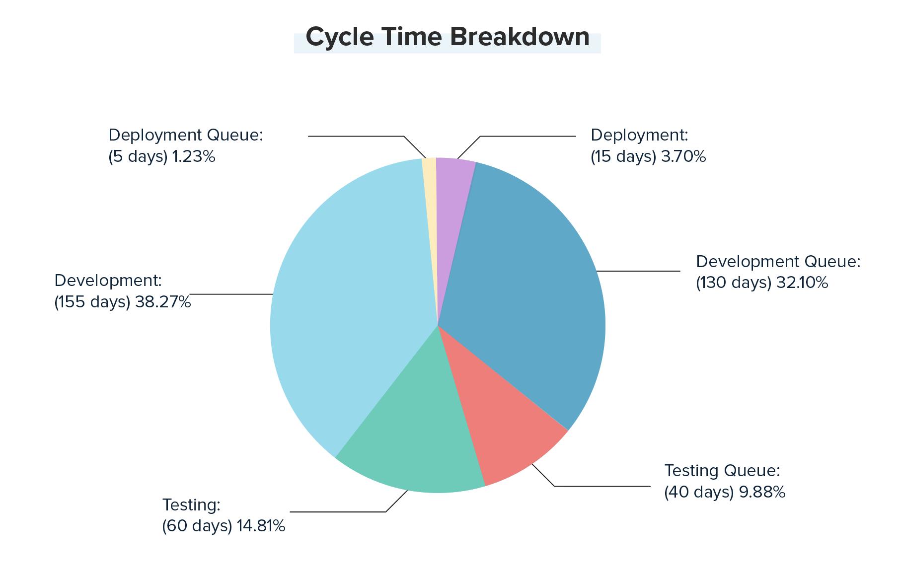Kanban analytics - cycle time breakdown