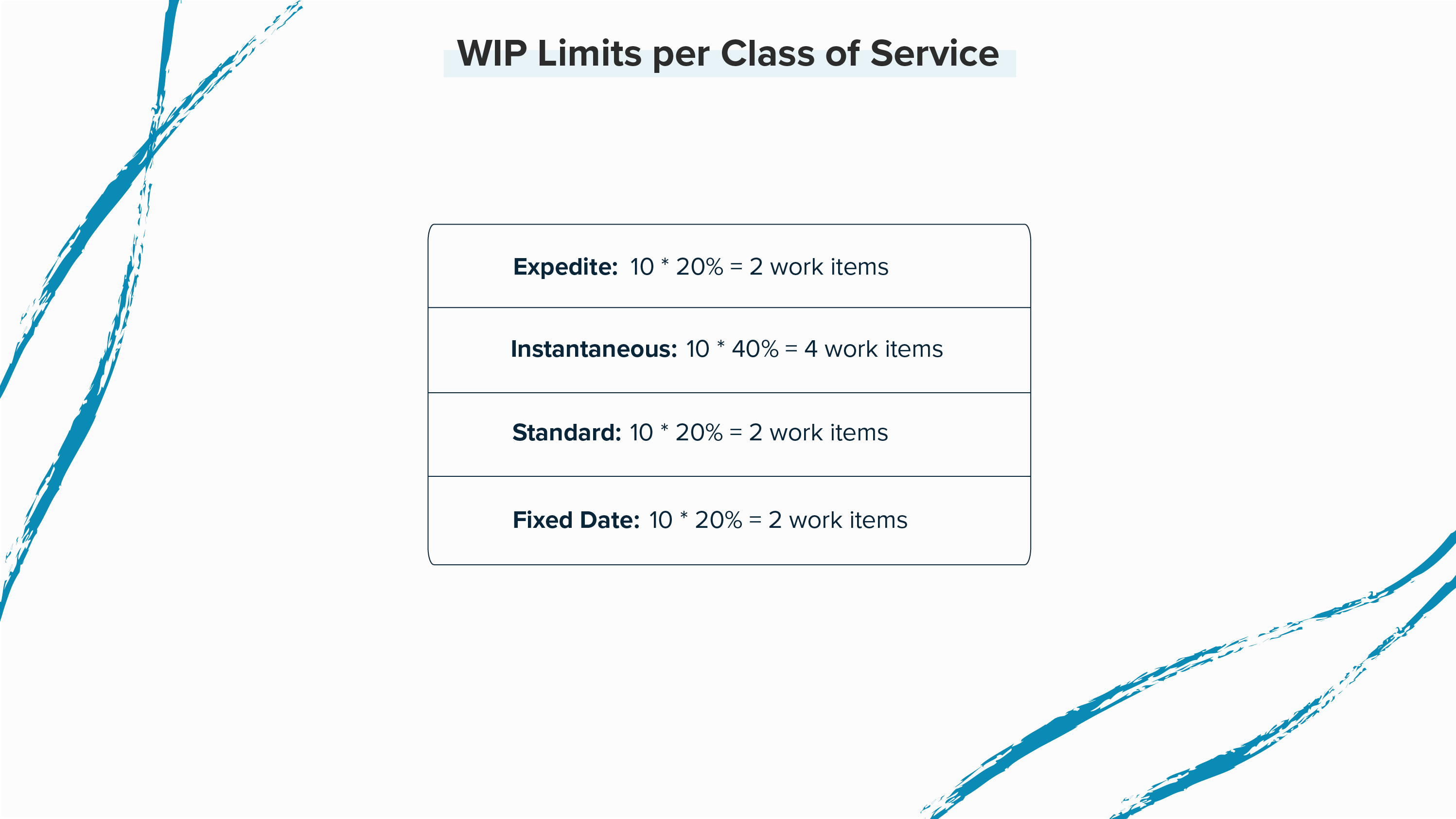 WIP limits per class of service