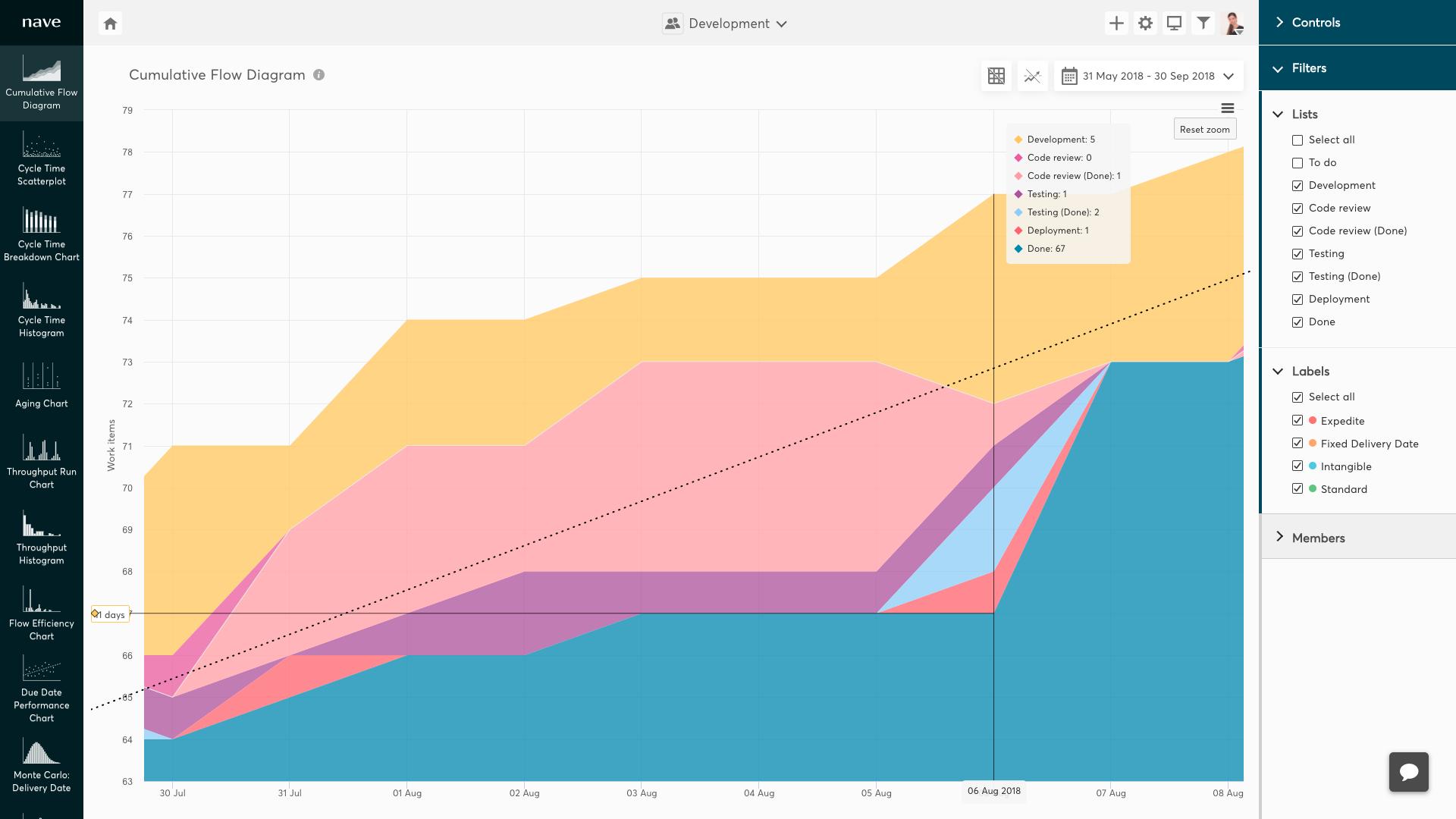 Cumulative Flow Diagram with decreasing bands