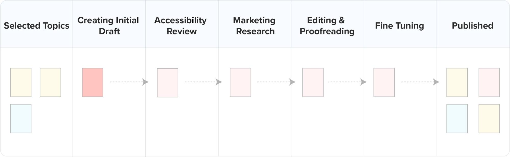 Workflow - knowledge discovery process