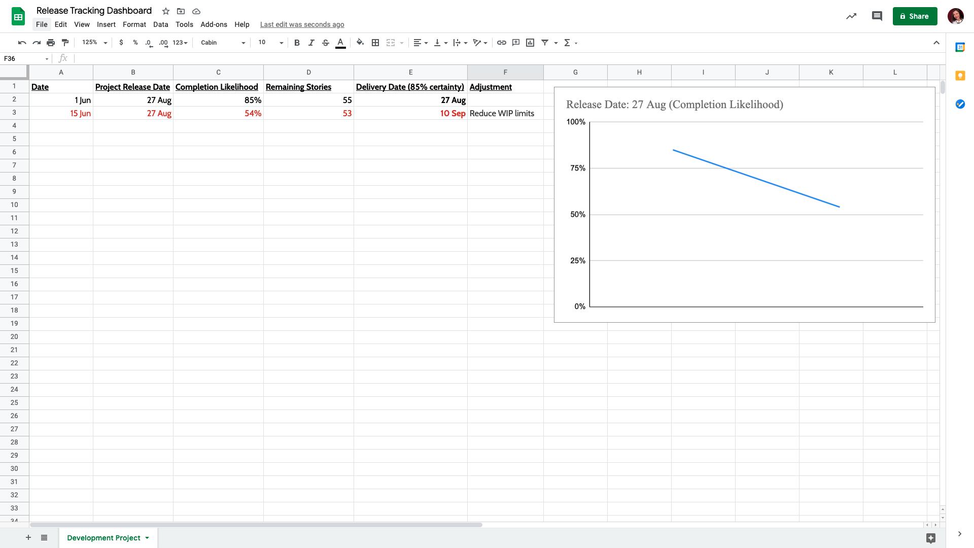 Continuous forecasting report - sprint 2