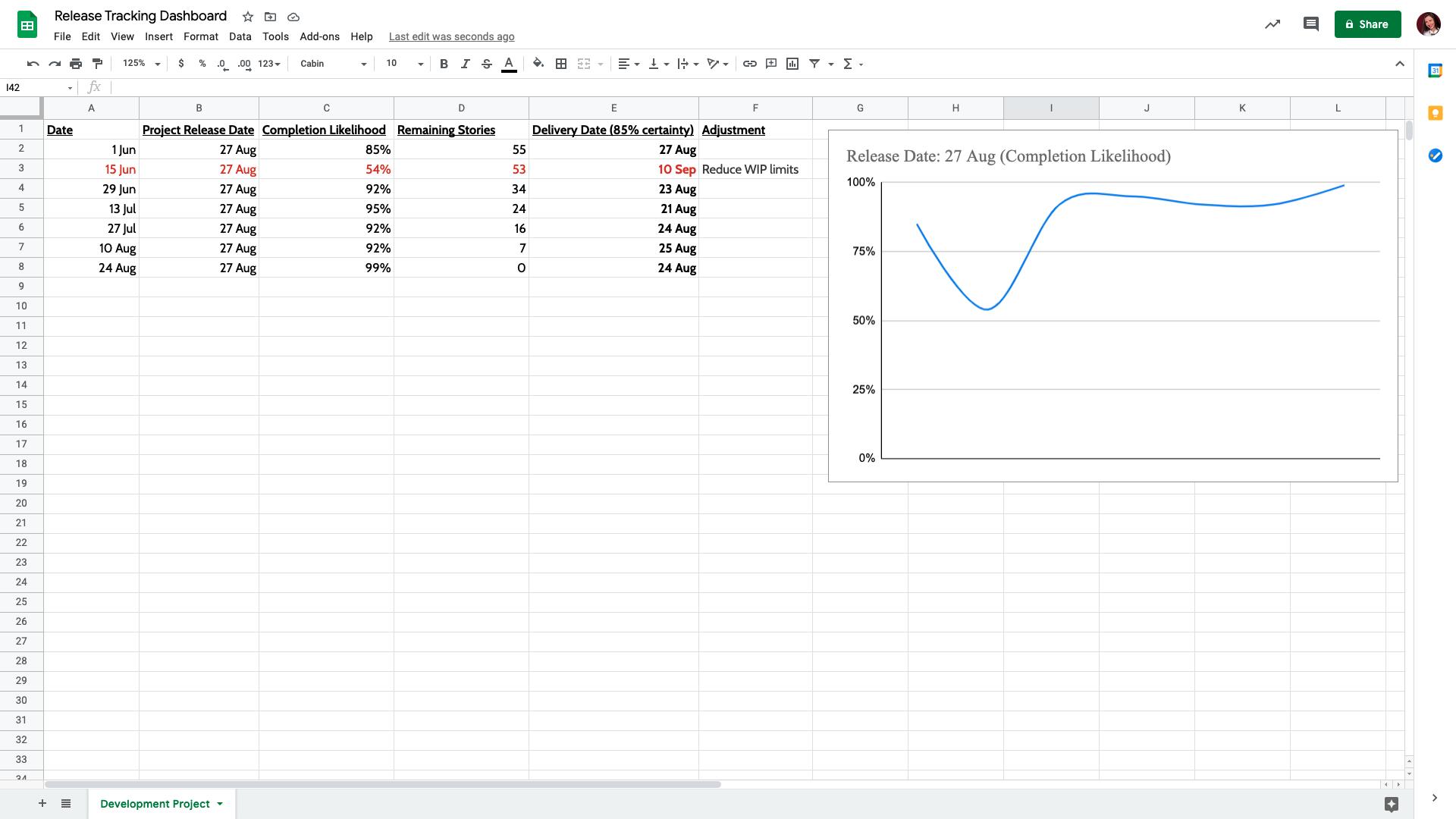 Continuous forecasting report - sprint 7
