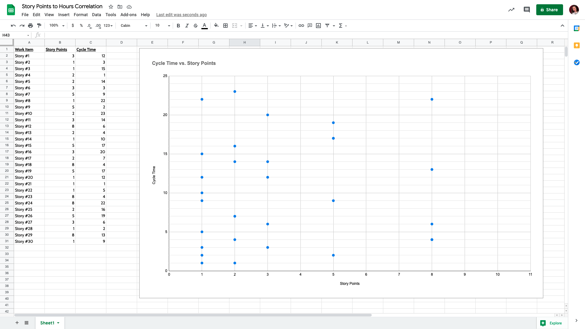 Story points to hours - all data points