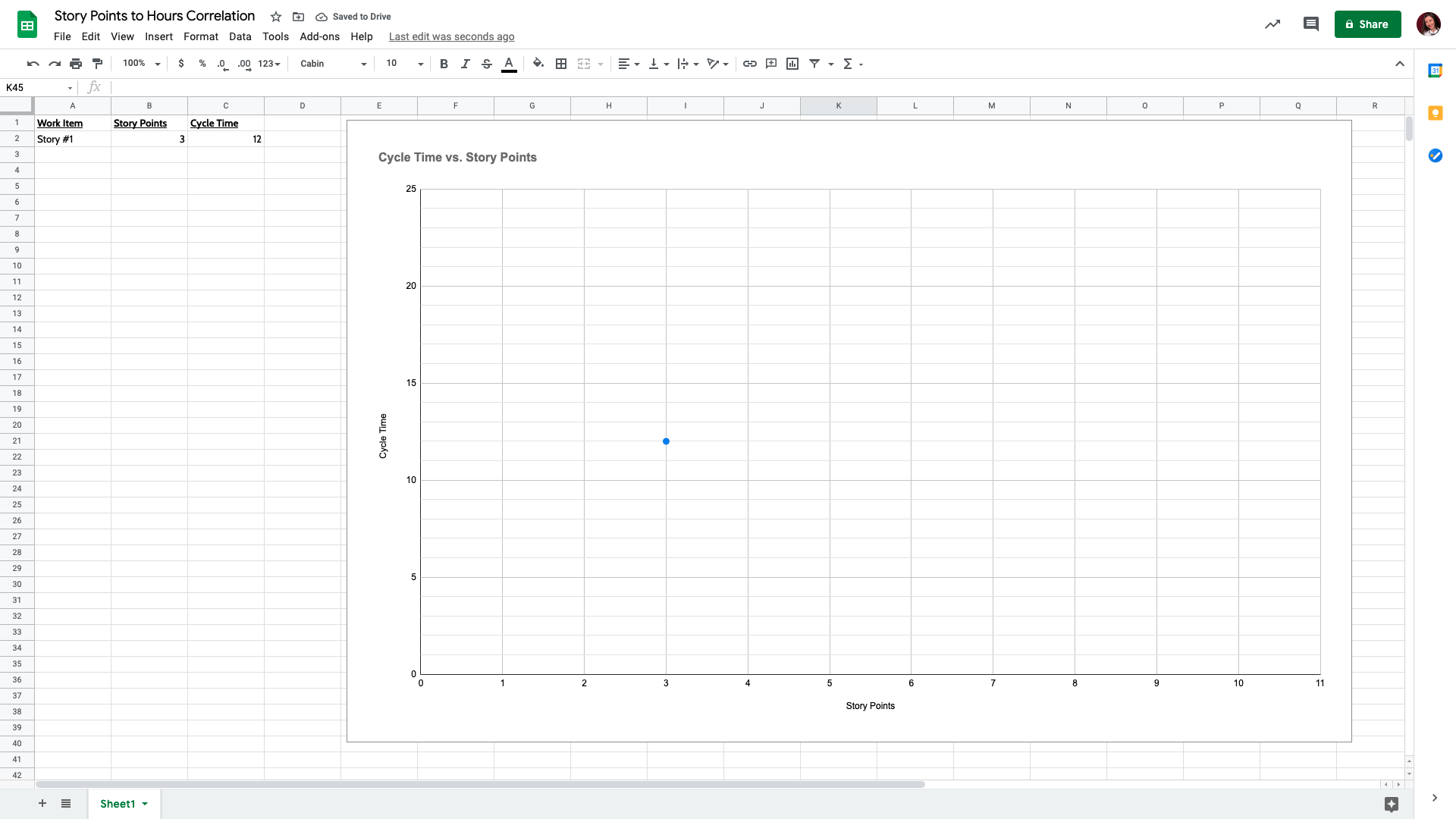 Story points to hours - one data point