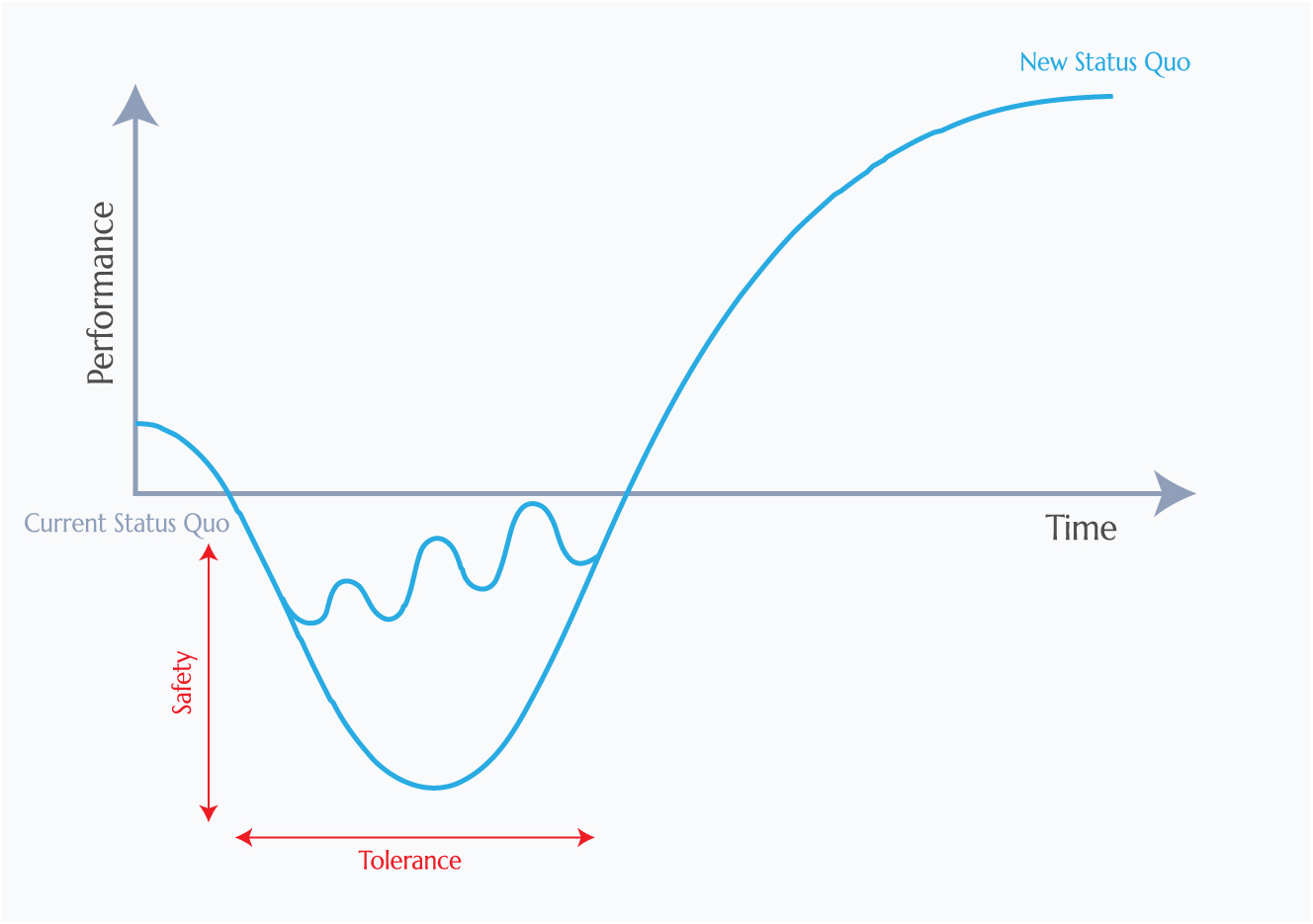 J curve effect - evolutionary change - patience, safety