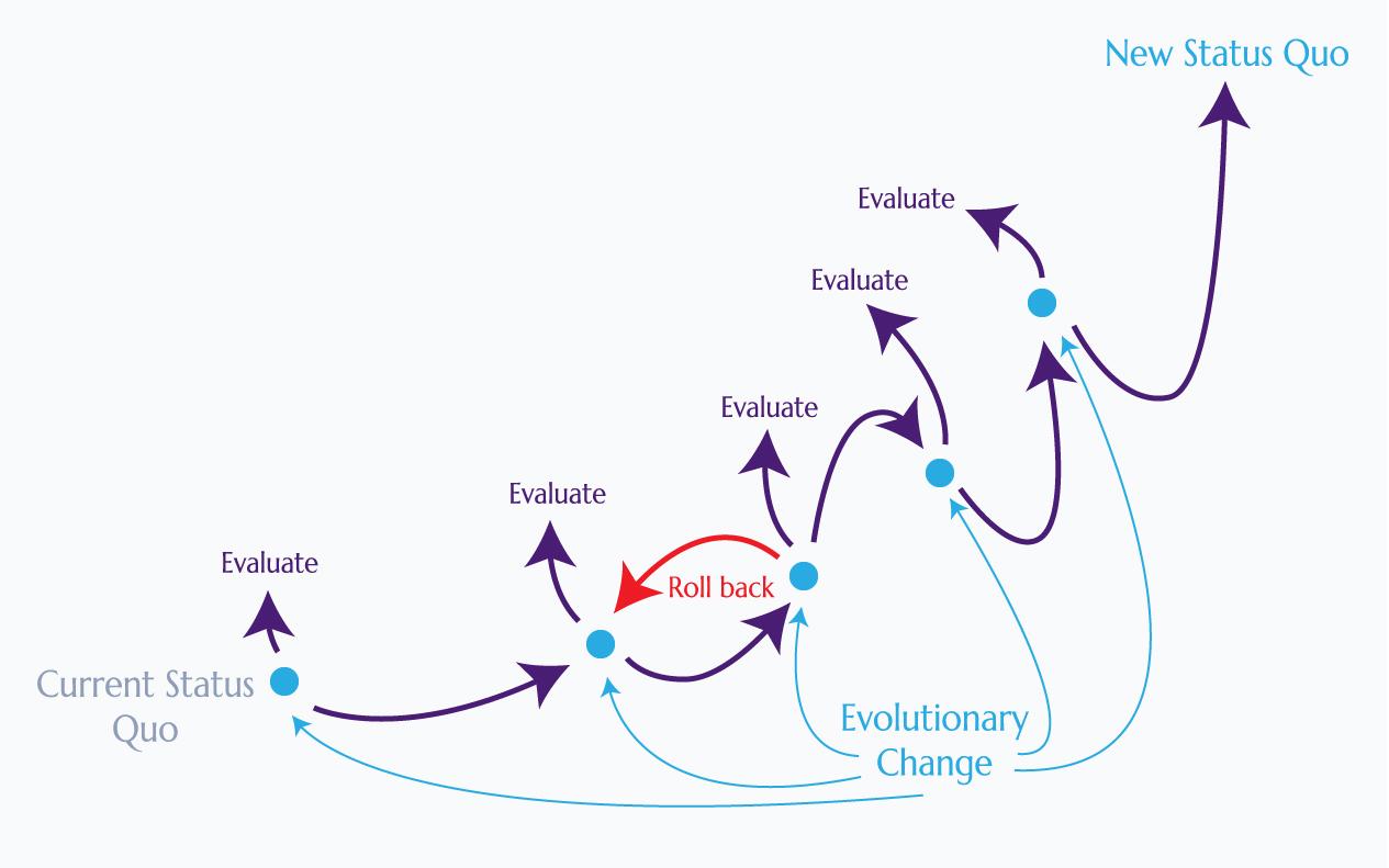 J curve effect - evolutionary change