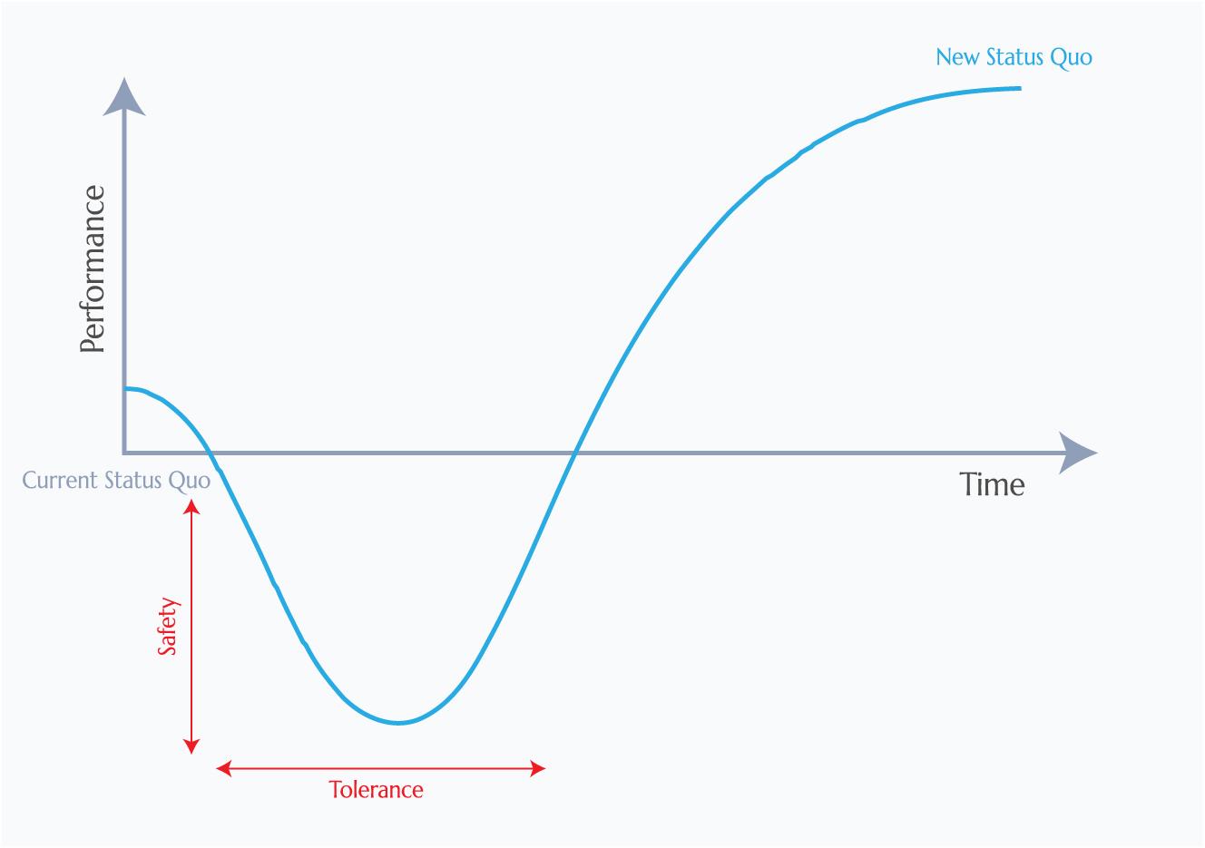 J curve effect - revolutionary change - patience, safety