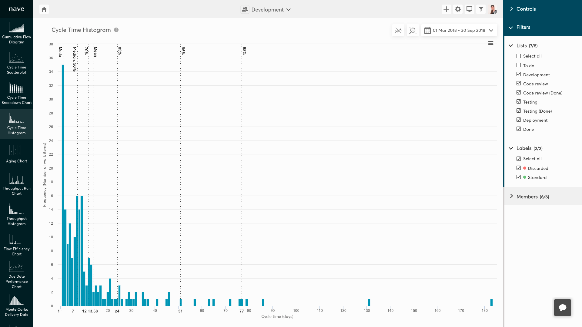 Cycle Time Histogram with abandoned work