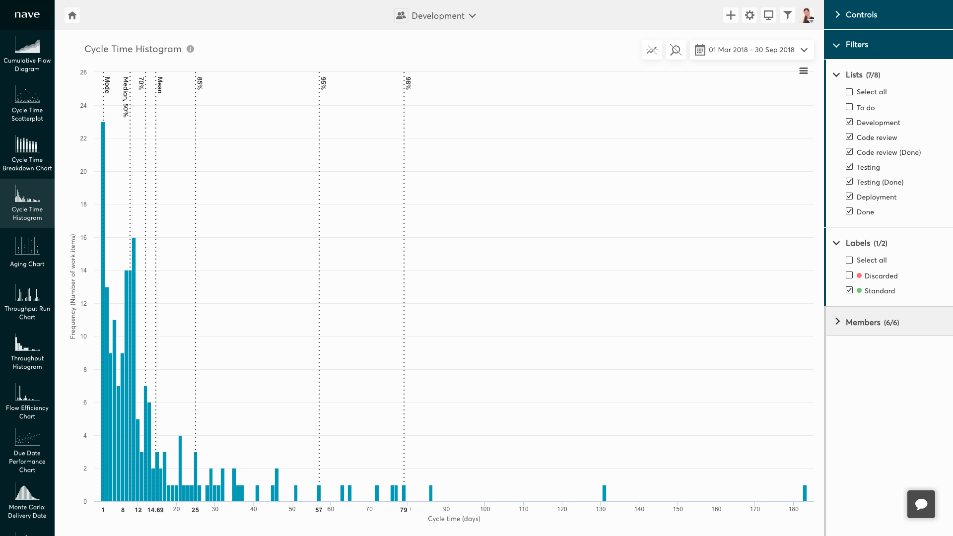 Cycle Time Histogram without abandoned work