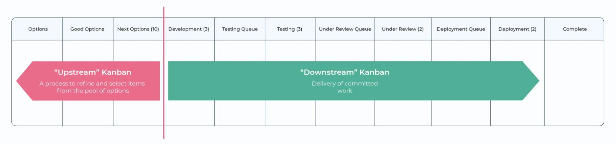 Commitment Point: Kanban Board