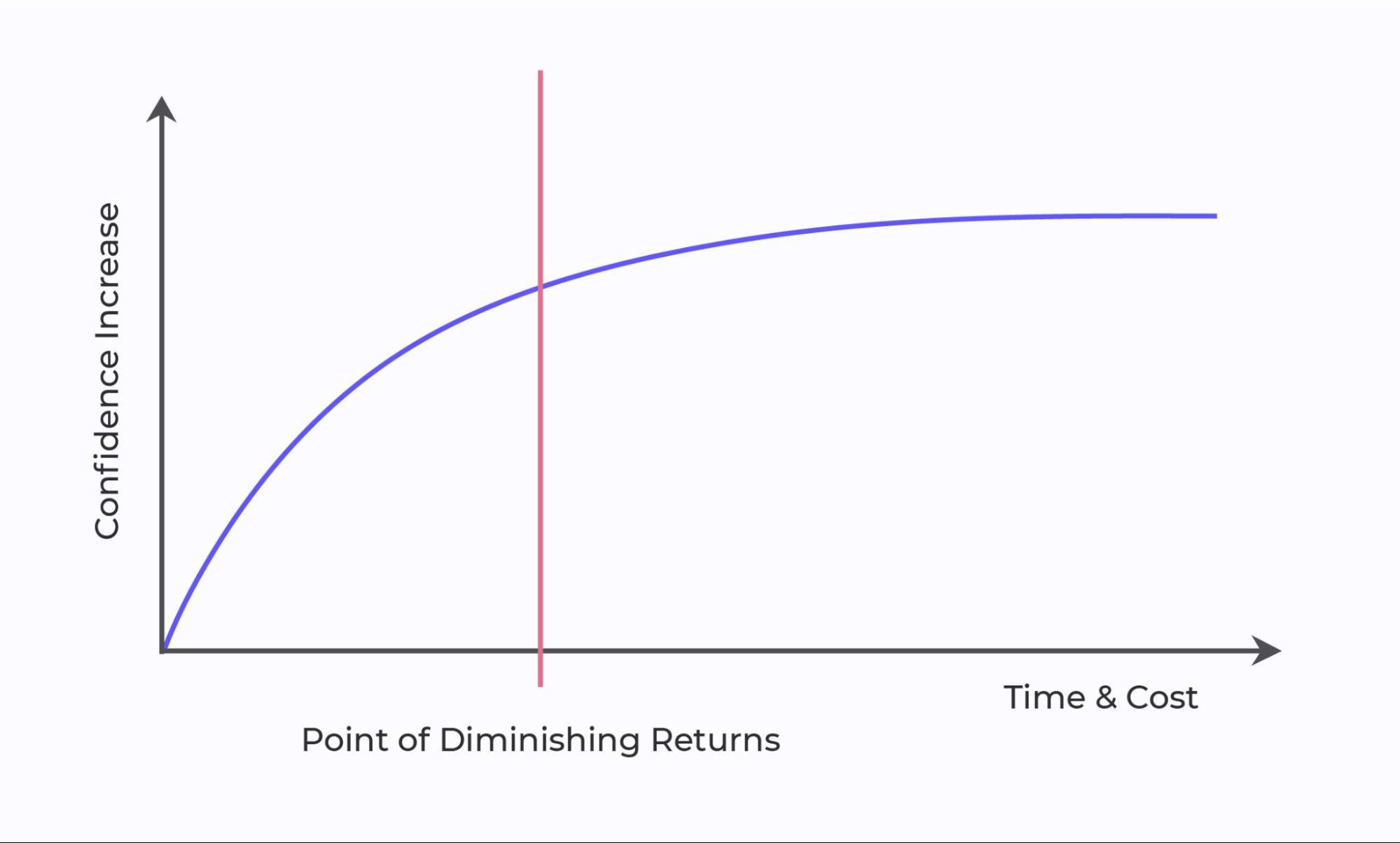 Upstream Kanban: the Point of Diminishing Returns