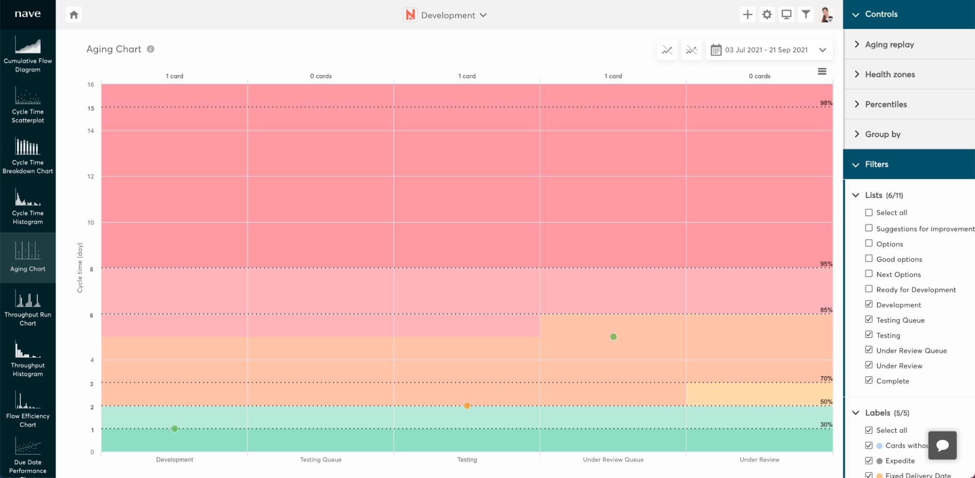 Data driven approach towards 4-day workweek